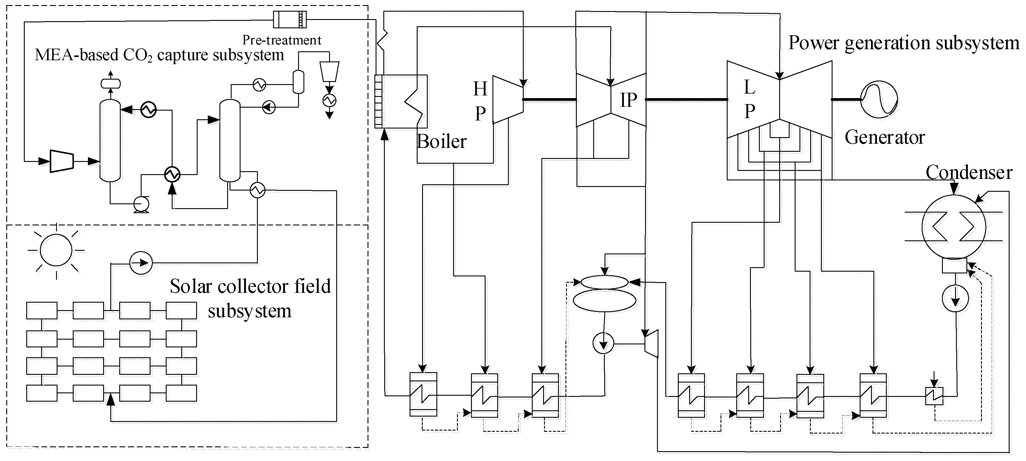 Energies Free Full Text Analysis Of Integration Mea Based Co2 Power Plant Boiler Schematic 11 01284 G003