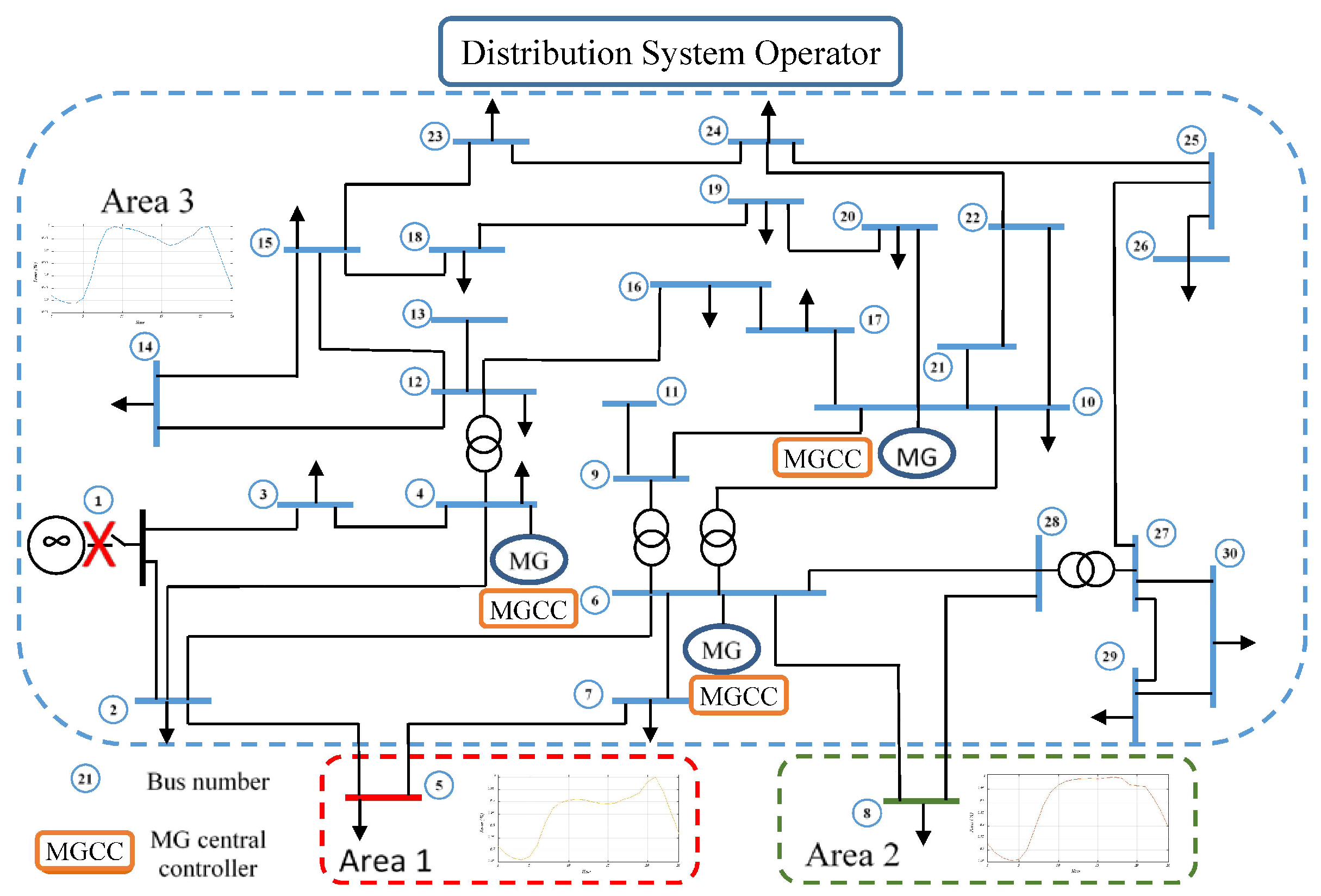 Energies Free Full Text Applications Of Complex Network Analysis In Electric Power Systems Html