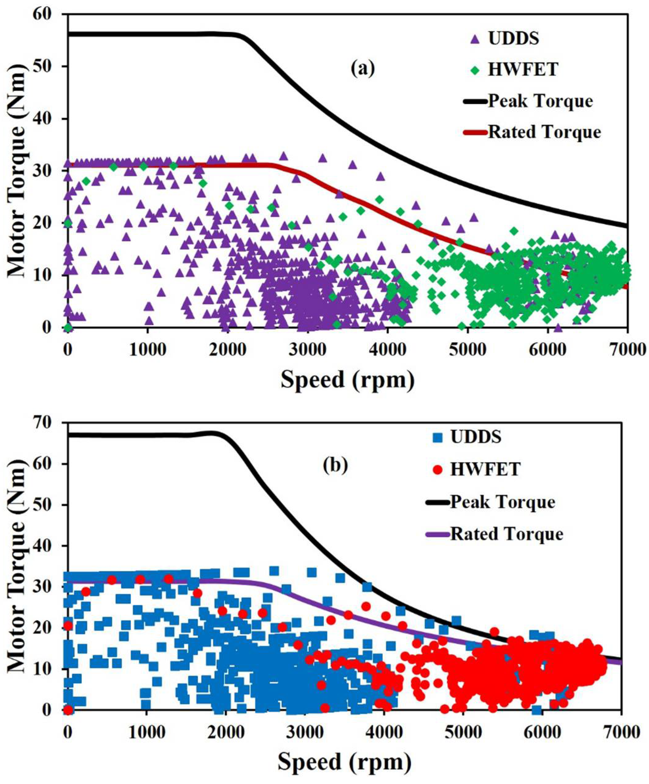 Energies | Free Full-Text | Performance Analysis of Permanent Magnet