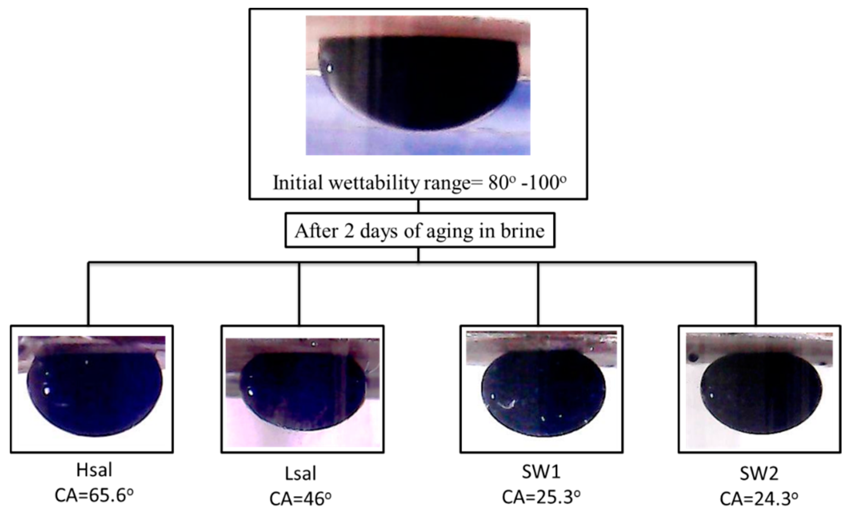 Energies   Free Full-Text   Effect of Initial Wettability on