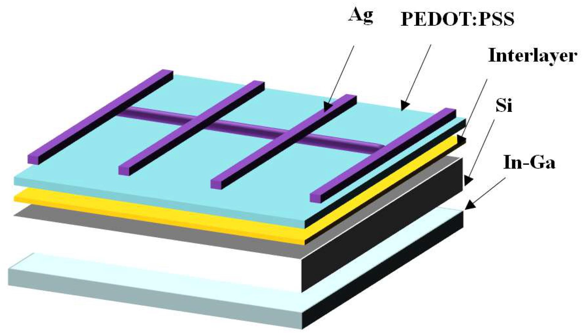 Energies   Free Full-Text   Efficient Planar Hybrid n-Si/PEDOT:PSS ...