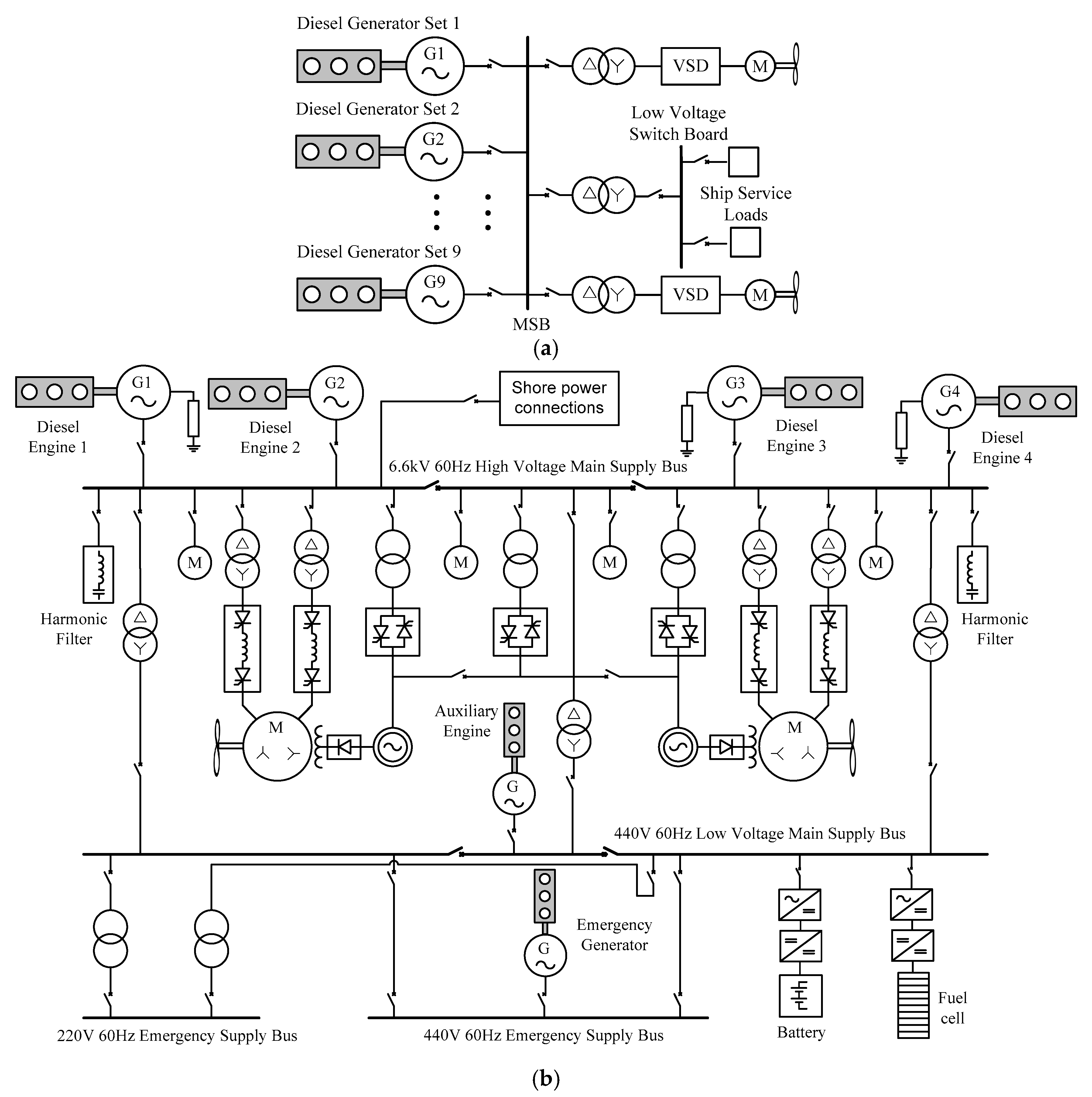 Energies Free Full Text Ac Ship Microgrids Control And Power Management Optimization Html