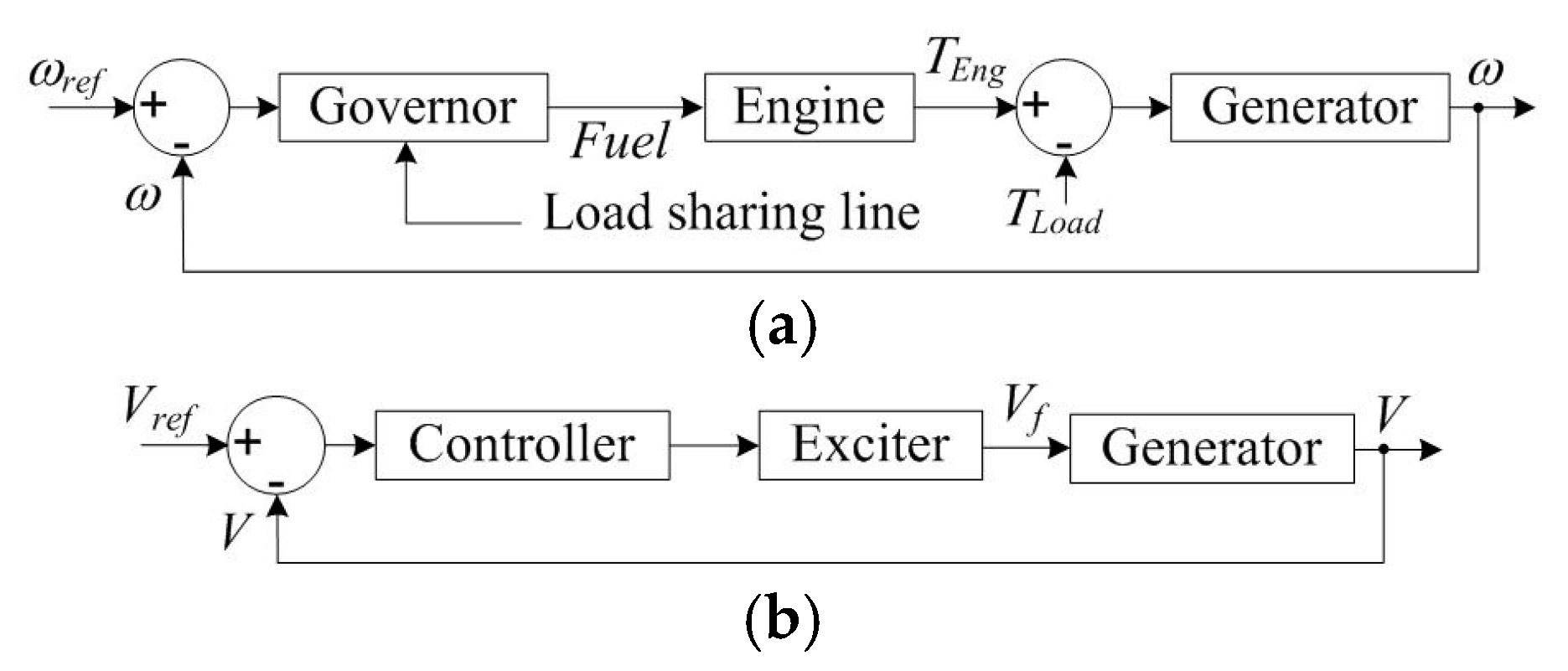 Energies | Free Full-Text | AC Ship Microgrids: Control and Power