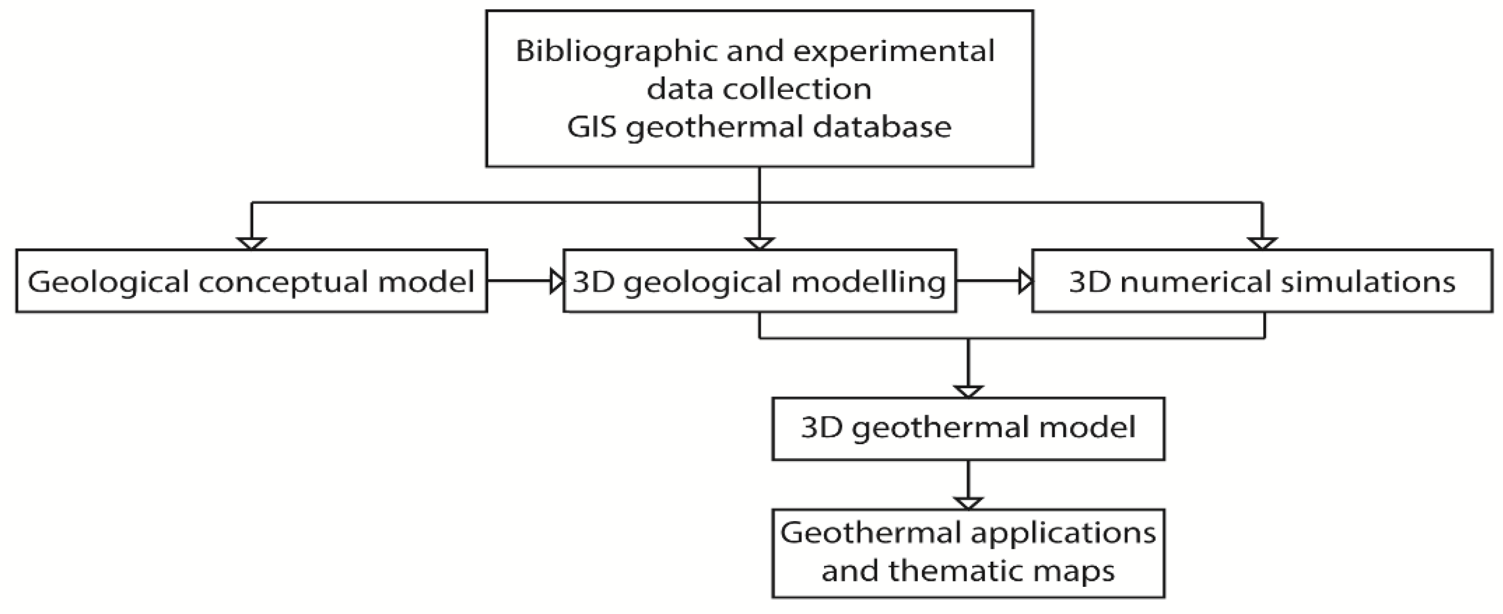 Energies | Free Full-Text | The Integration of 3D Modeling