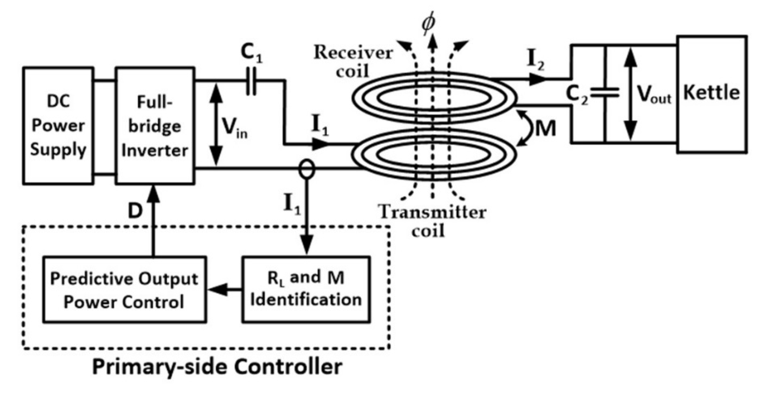 Energies | Free Full-Text | A Novel Output Power Control of