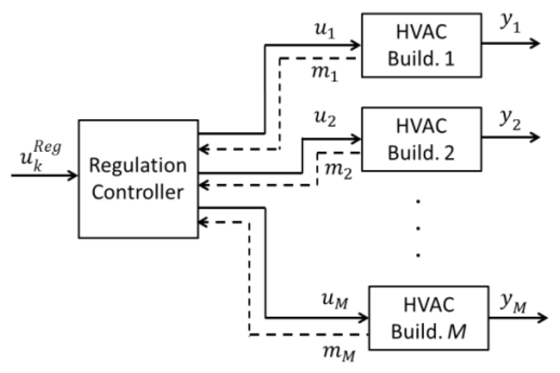 Energies Free Full Text Coordination And Control Of Building Hvac Drawing Key 11 01852 G005
