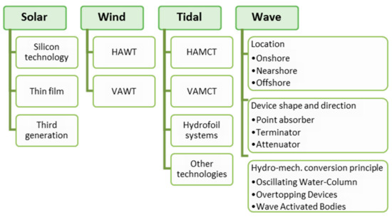 Energies Free Full Text Electrical Power Supply Of Remote Maritime Areas A Review Of Hybrid Systems Based On Marine Renewable Energies Html