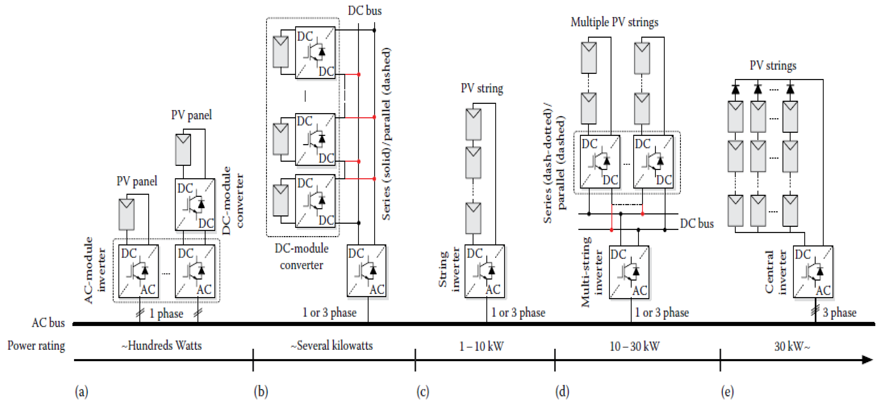 Energies Free Full Text A Review On Recent Advances And Future Circuits Dc Power Supply Ac Forward Transformerless To Inverters Converters Electronics 11 01968 G001