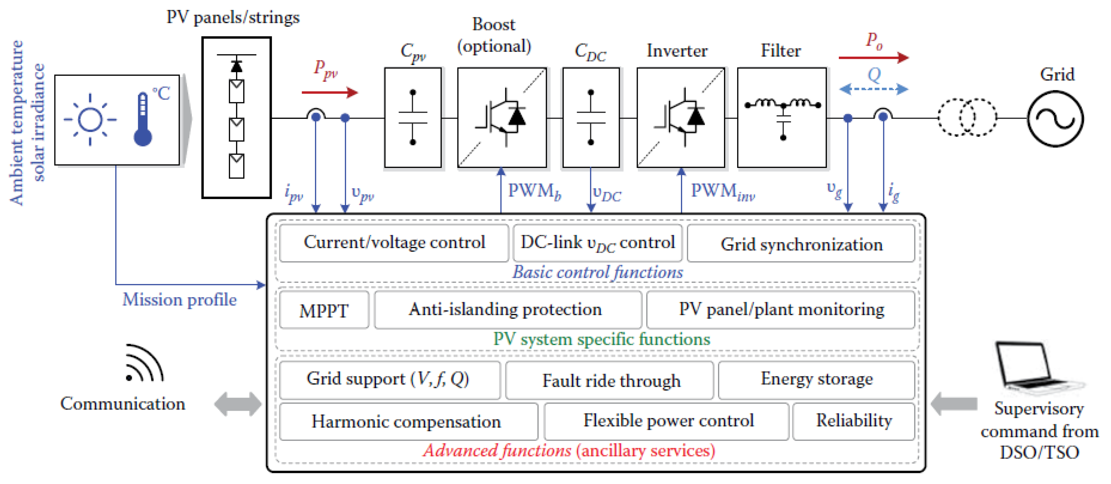 Energies   Free Full-Text   A Review on Recent Advances and