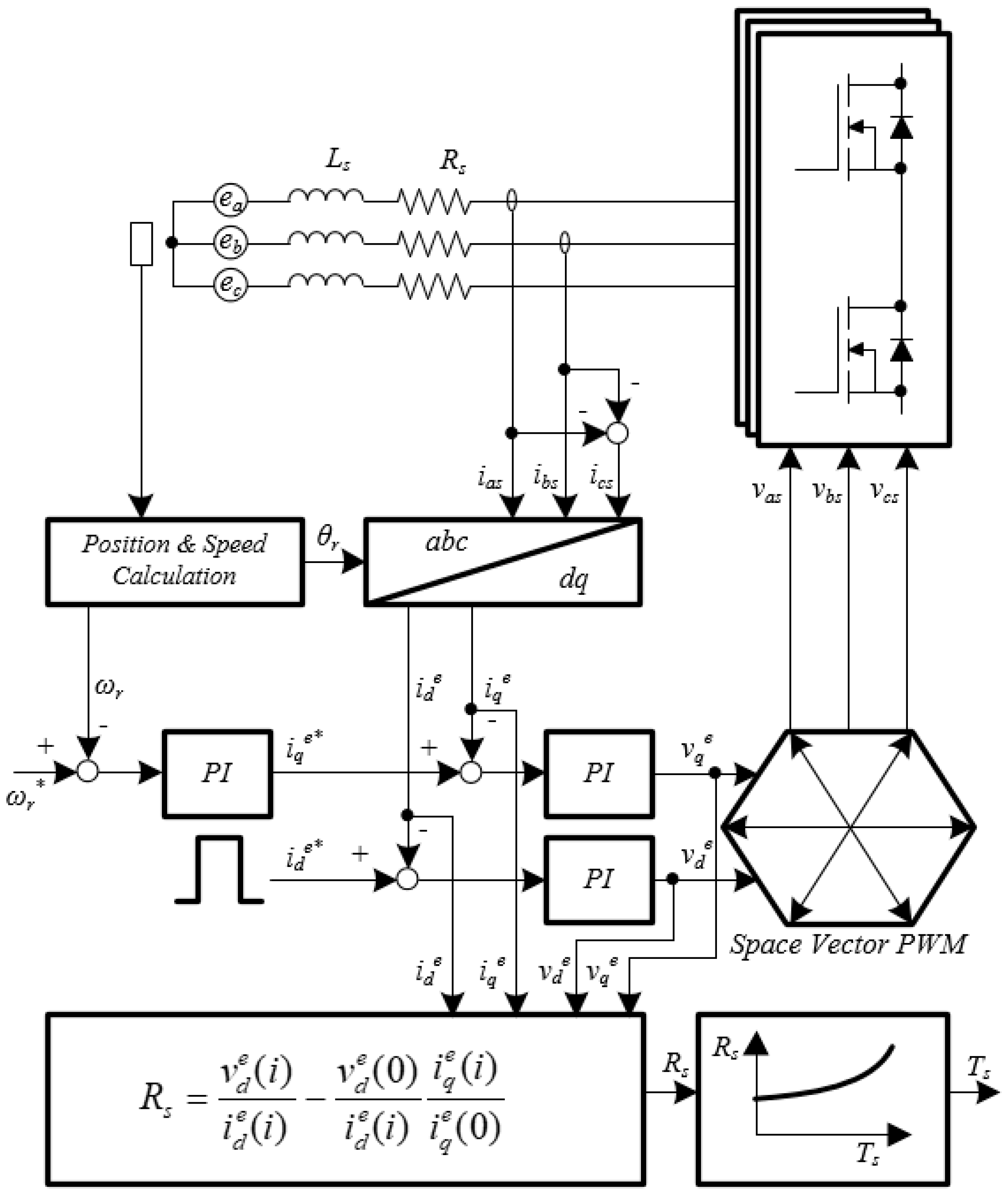 Energies Free Full Text Temperature Estimation Of Stator Winding 3 Phase Diagram Wiring Schematic No