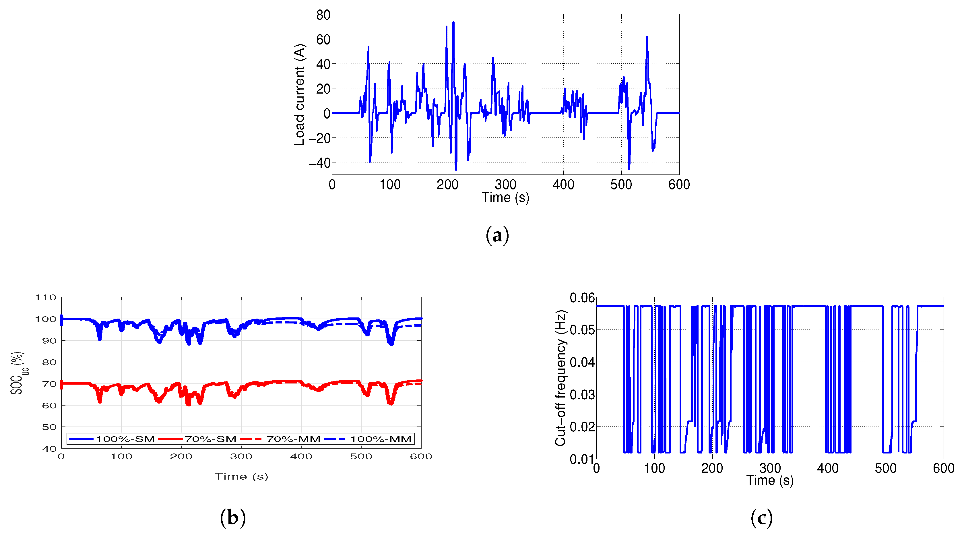 Energies   Free Full-Text   Auto-Adaptive Filtering-Based Energy