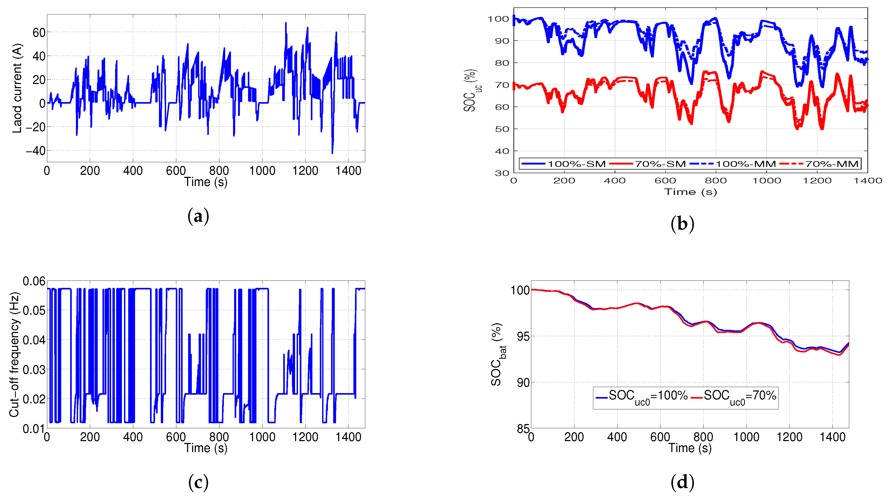 Energies | Free Full-Text | Auto-Adaptive Filtering-Based