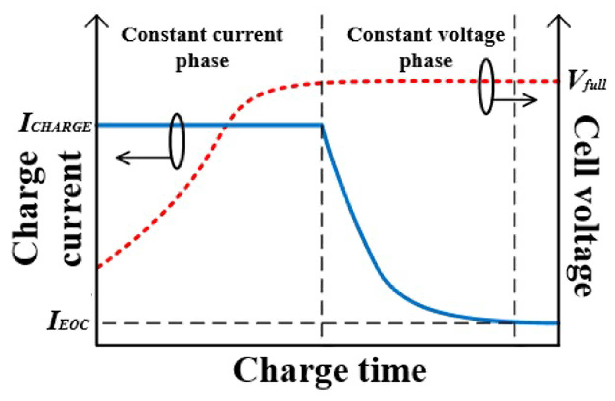 Energies | Free Full-Text | The Impact of Pulse Charging Parameters