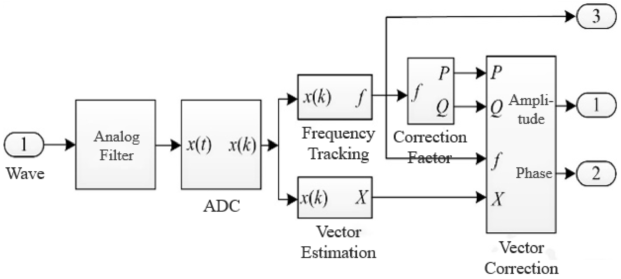 Energies   Free Full-Text   Research on Discrete Fourier Transform