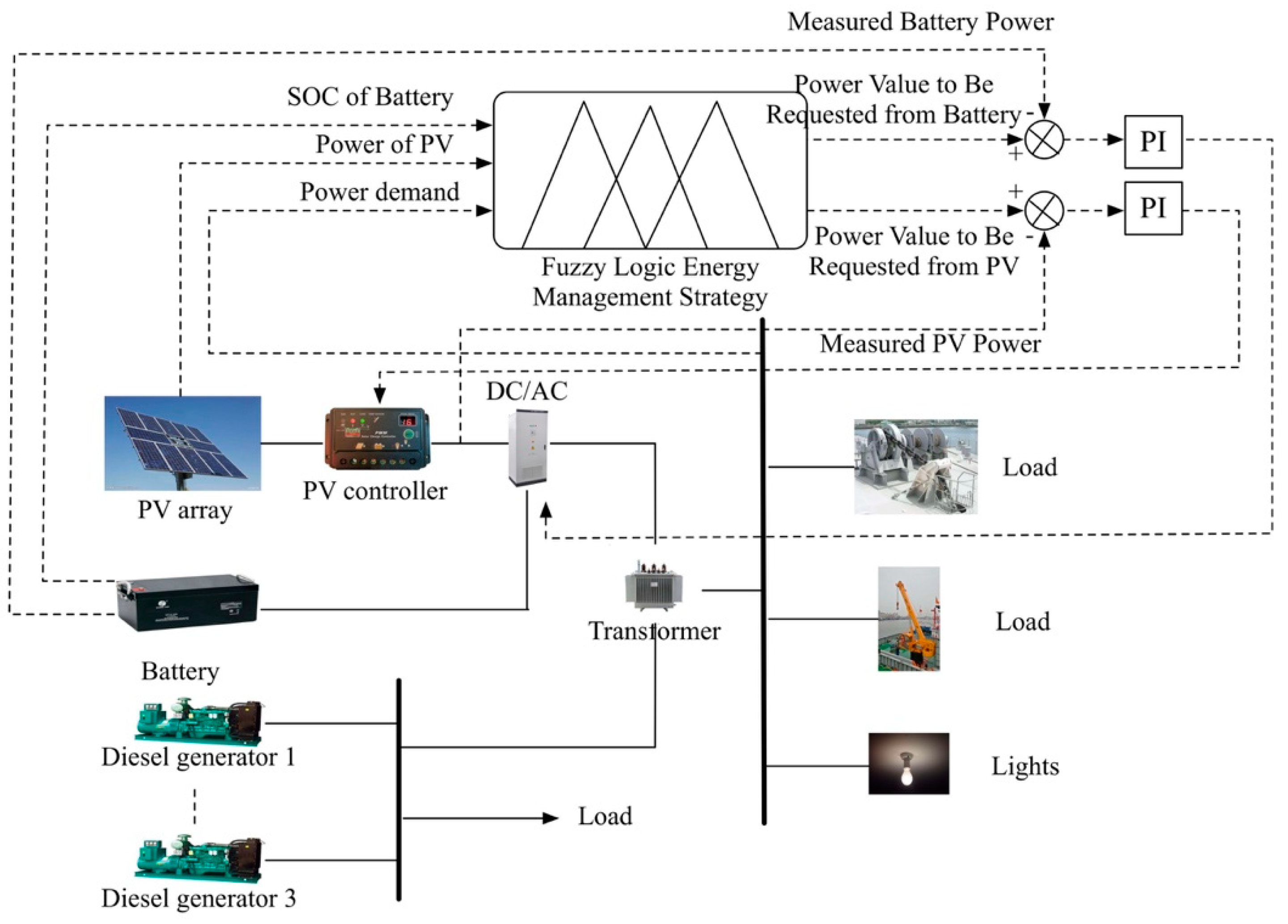 Energies   Free Full-Text   A Fuzzy Logic Energy Management