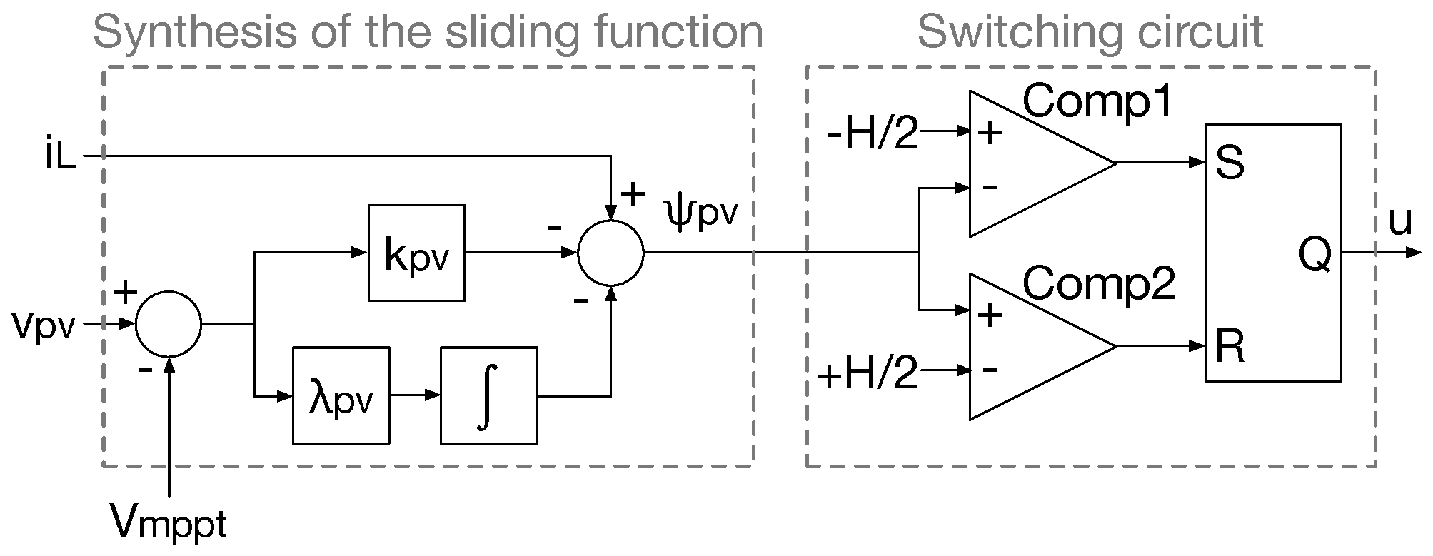 Energies   Free Full-Text   Sliding-Mode Control of Distributed