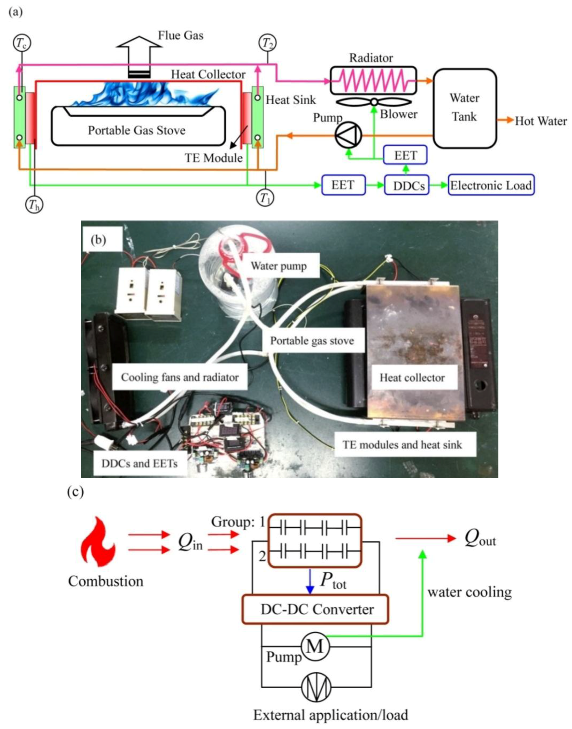 Energies Free Full Text Compact Water Cooled Thermoelectric Biolite Wiring Diagram 11 02231 G001