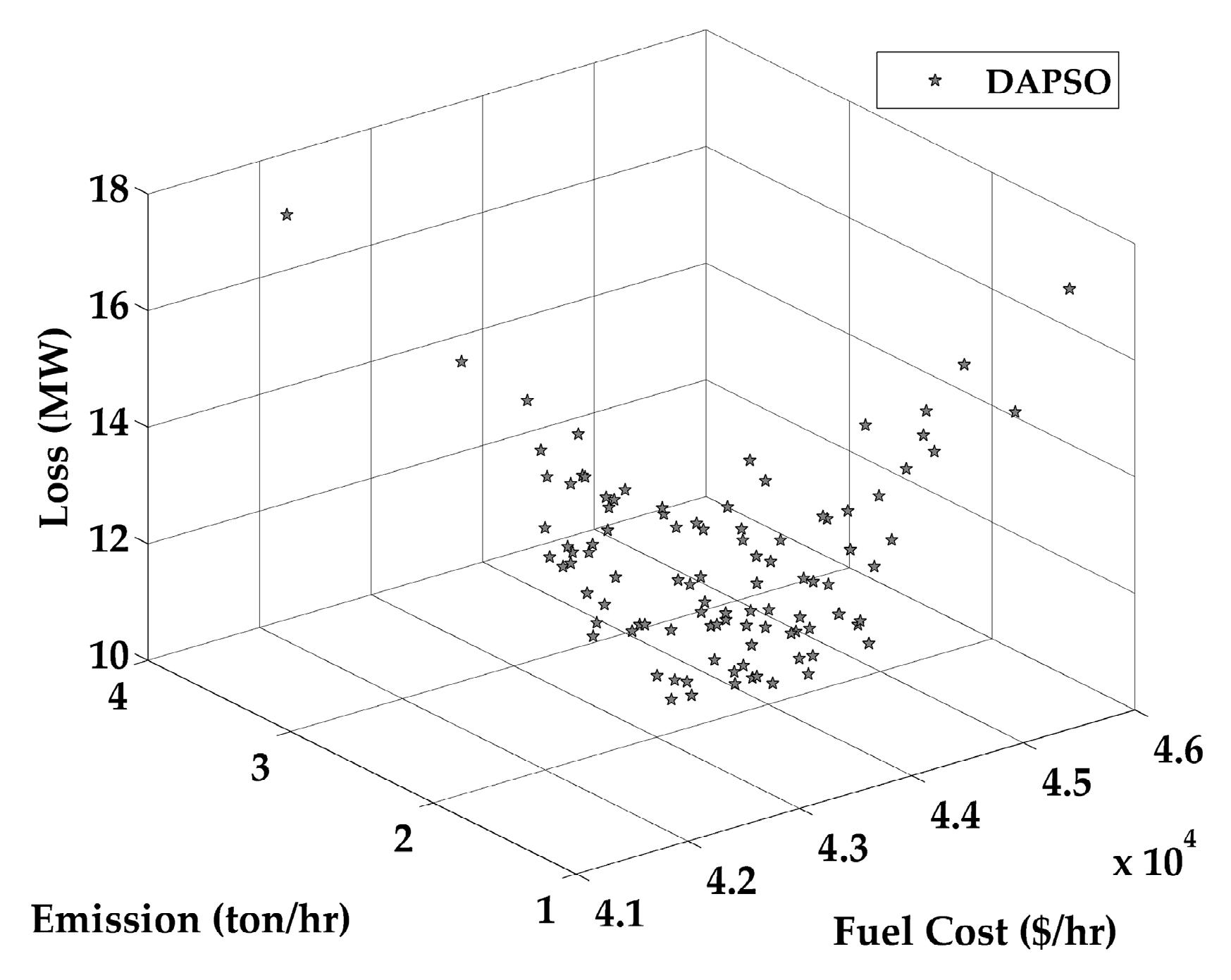 Energies | Free Full-Text | A Hybrid DA-PSO Optimization Algorithm