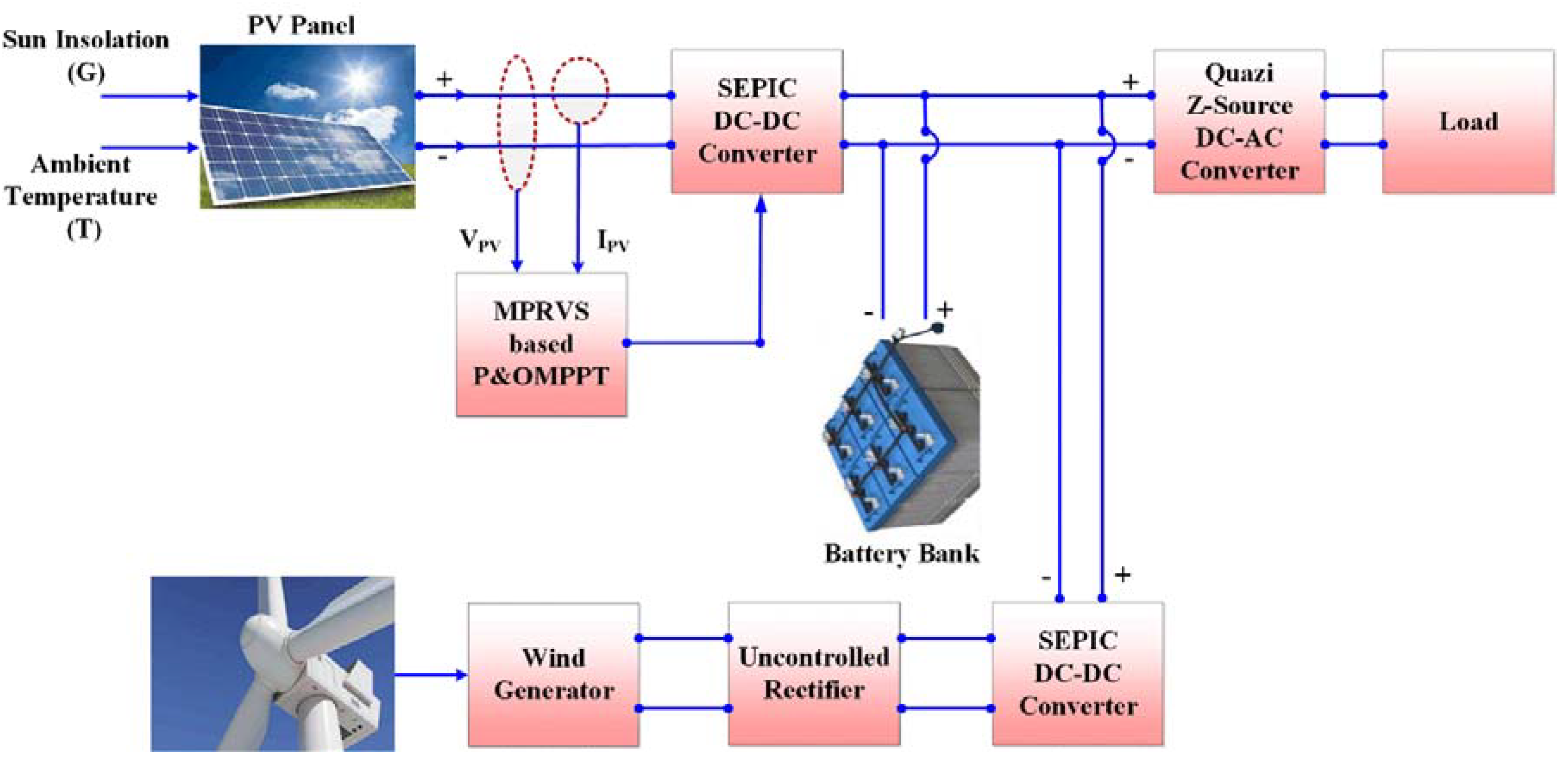 Energies Free Full Text Hybrid Pv Wind Micro Grid Development Dc To Ac Inverter Circuit Moreover Buck Boost Converter 11 02277 G001