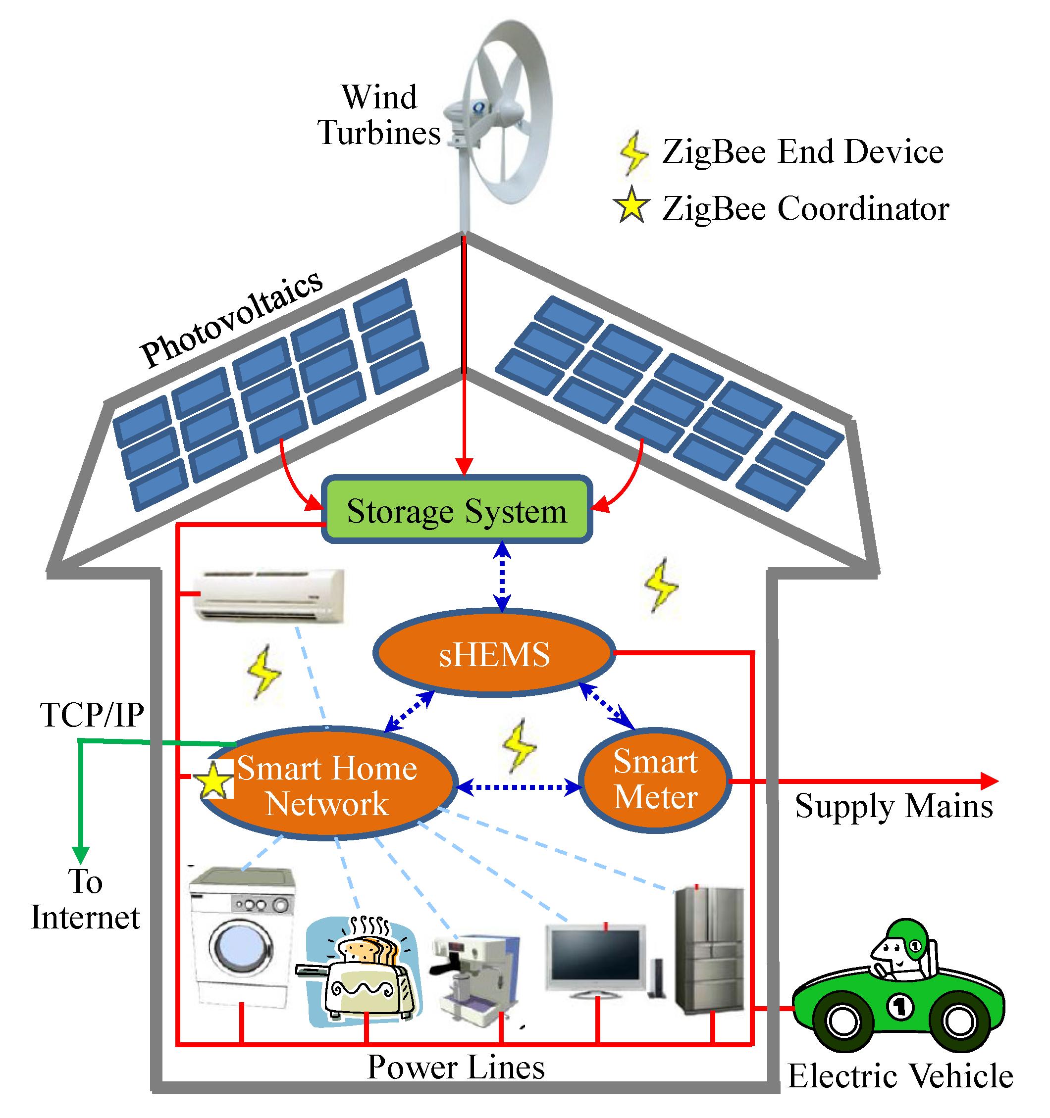 Energies | Free Full-Text | QoE-Aware Smart Home Energy Management ...