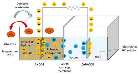 Energies | Special Issue : Microbial Electrochemical Systems