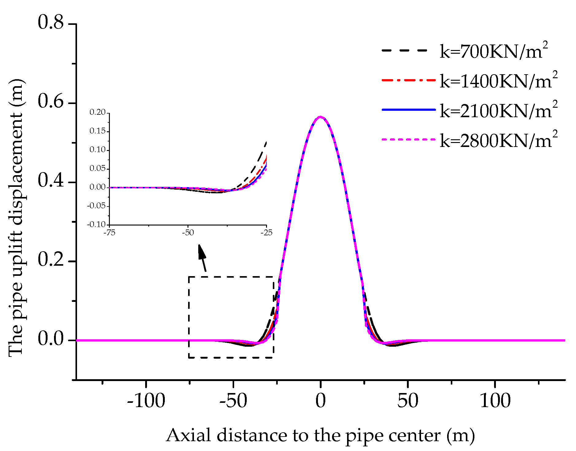 Energies   Free Full-Text   Stress and Deformation Analysis of