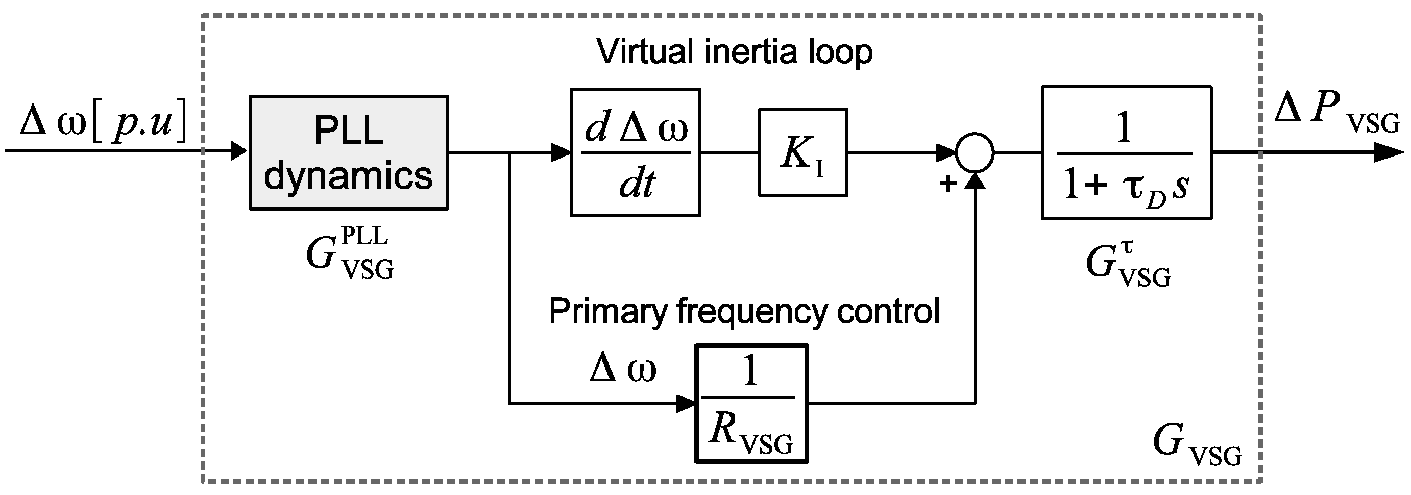 Energies Free Full Text On Small Signal Frequency Stability Block Diagram From Transfer Function No