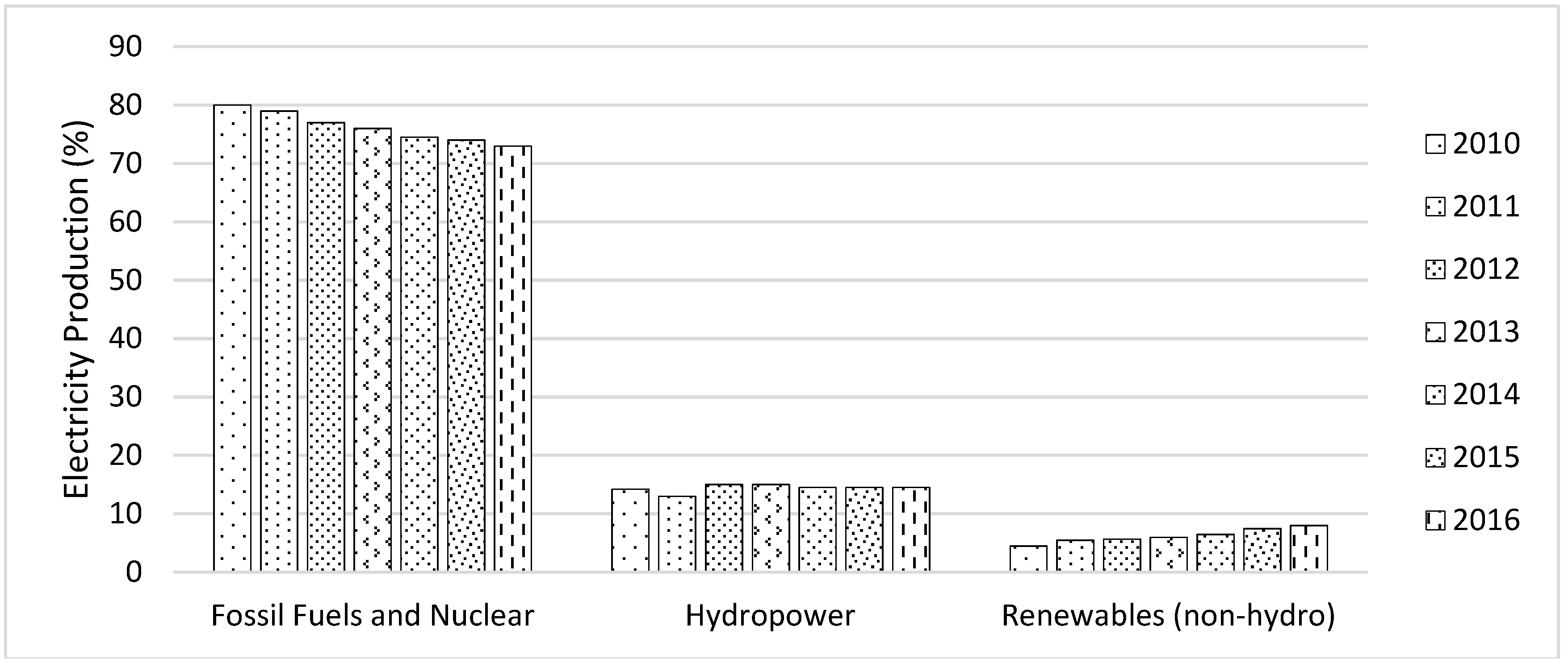 Energies Free Full Text The Prospective Non Conventional How Electricity Generation From Biomass Works No
