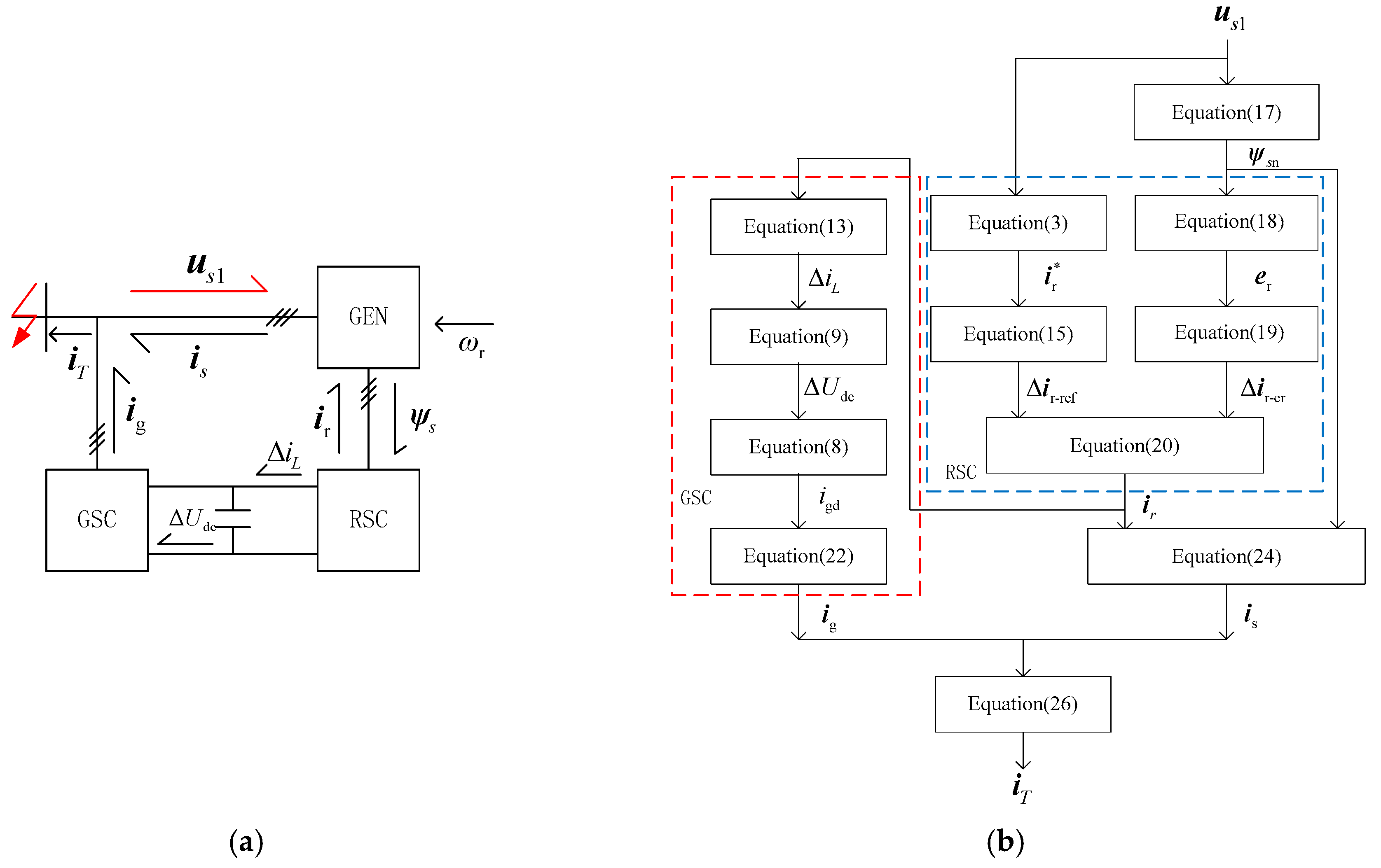 Energies Free Full Text Short Circuit Current Calculation And Shortcircuitratioofsynchronousgeneratorfig1 11 02471 G003 Figure 3