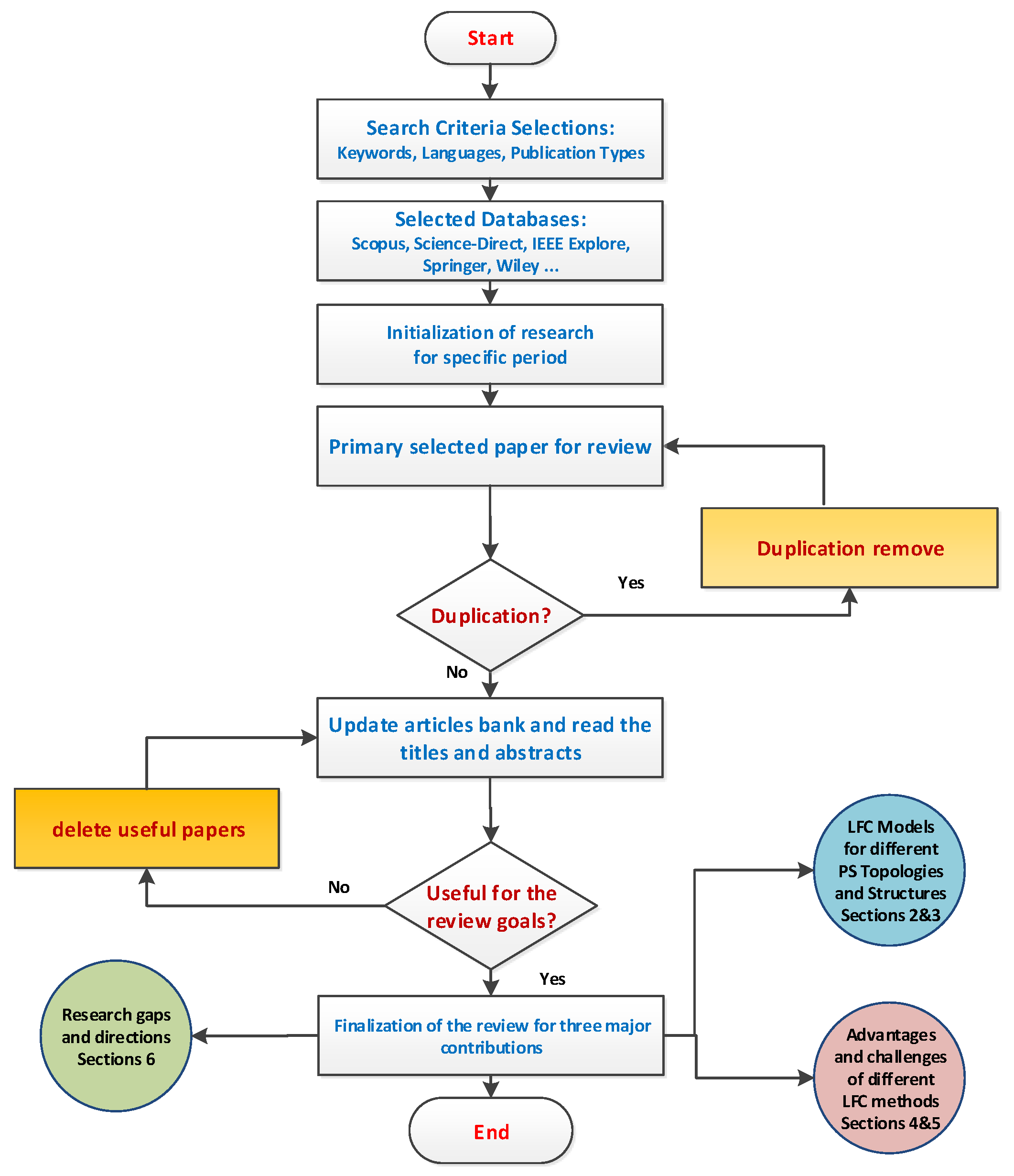 Concordia Electric Meter Wiring Diagram Loop - Block And Schematic ...