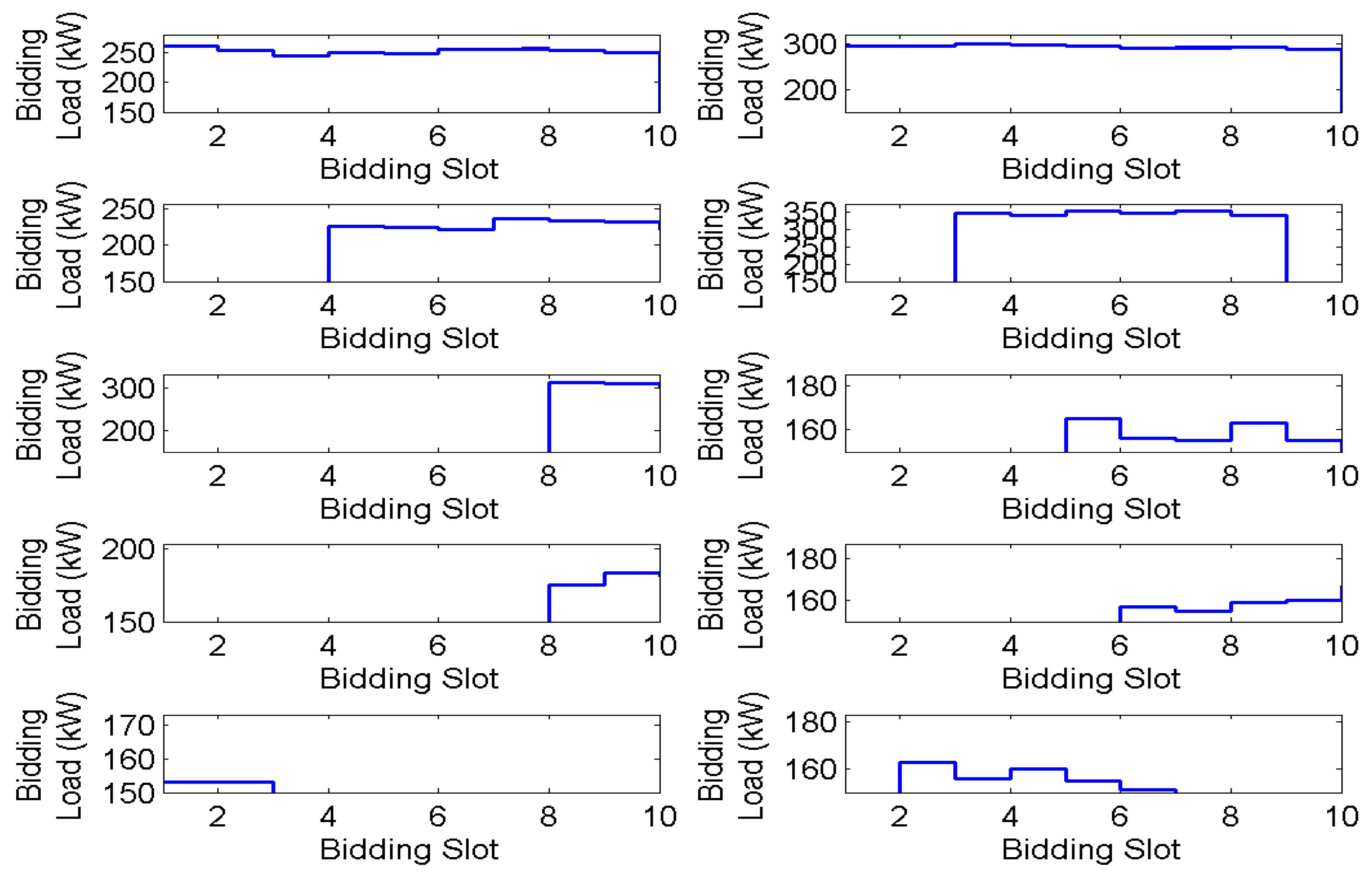 Energies   Free Full-Text   Demand Bidding Optimization for