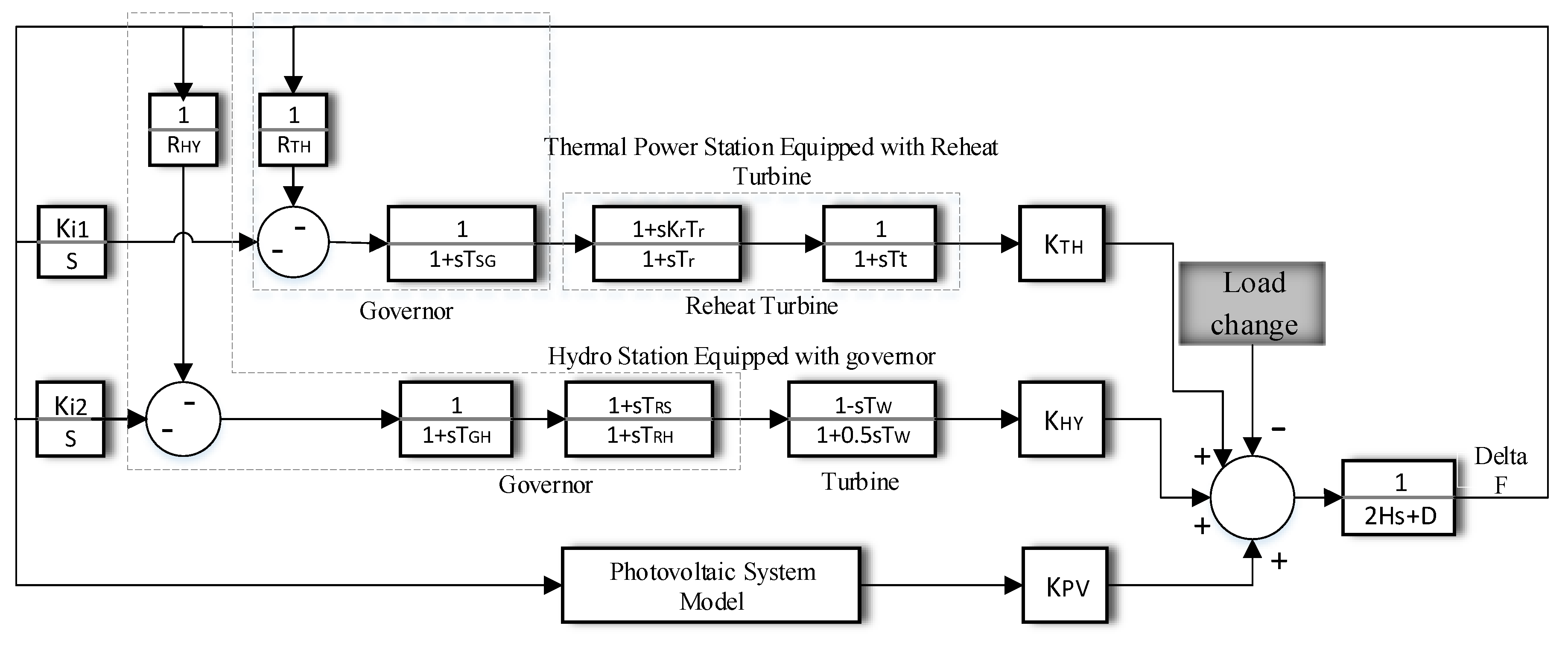 Energies Free Full Text Reserve Allocation Of Photovoltaic Block Diagram Linear System No