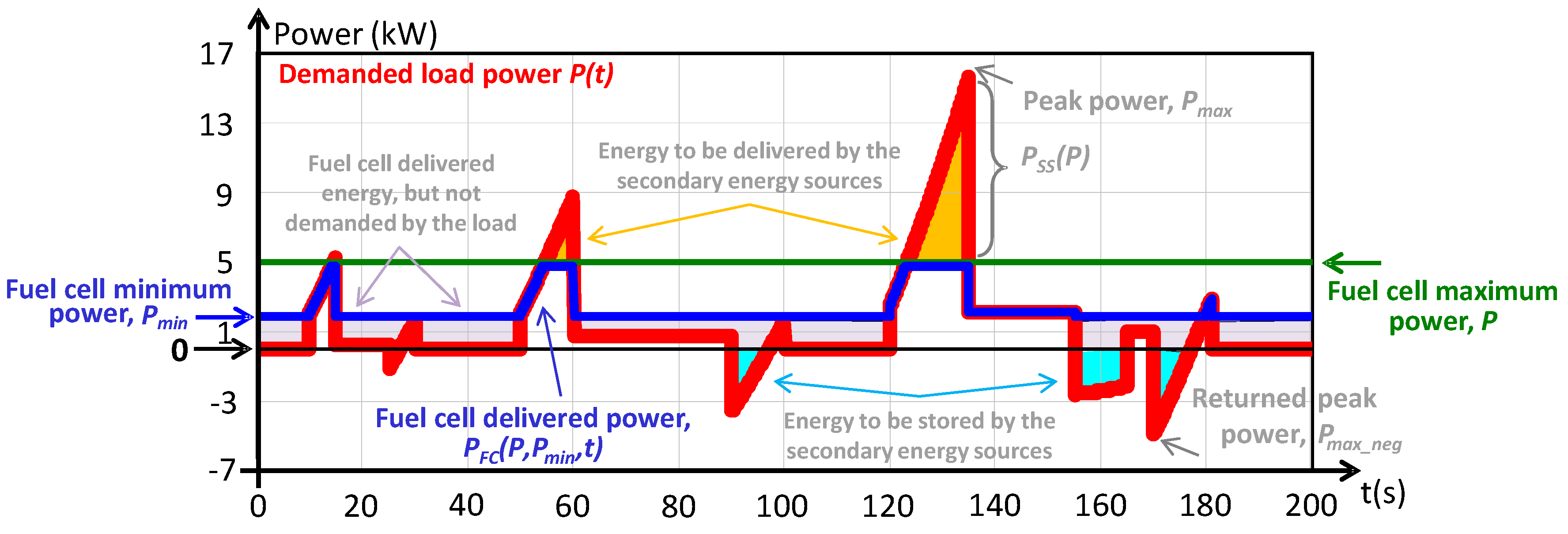 Energies | Free Full-Text | Analysis and Sizing of Power