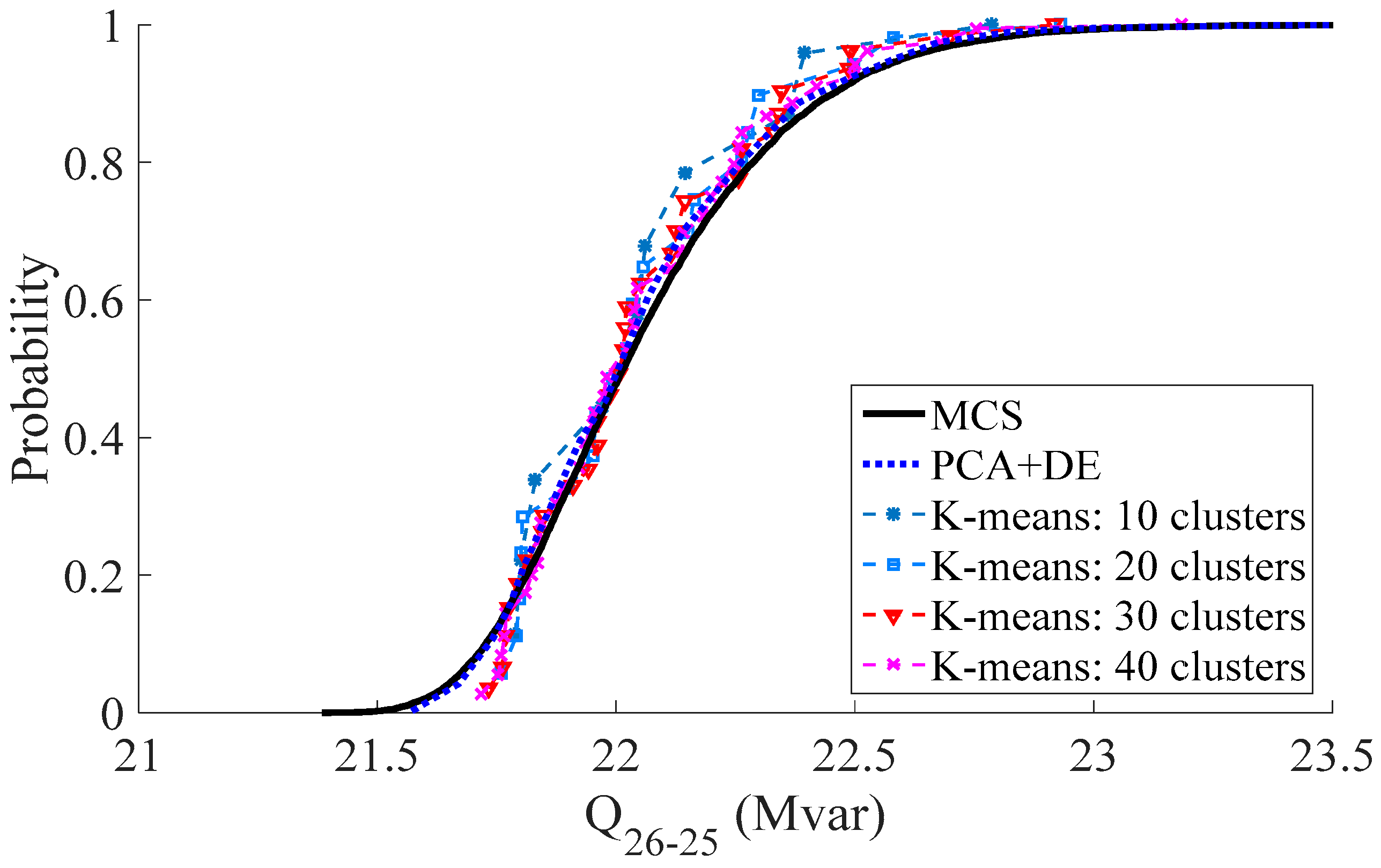 Energies | Free Full-Text | Probabilistic Power Flow