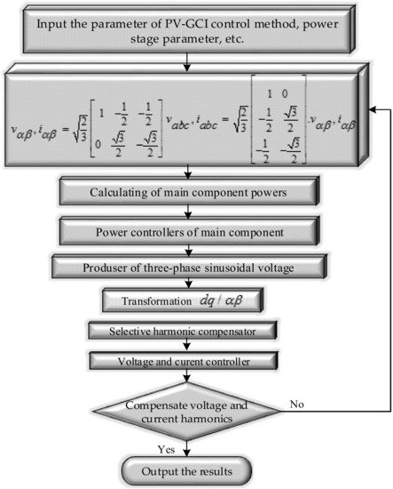Energies Free Full Text A Harmonic Compensation Strategy In A Grid Connected Photovoltaic System Using Zero Sequence Control Html