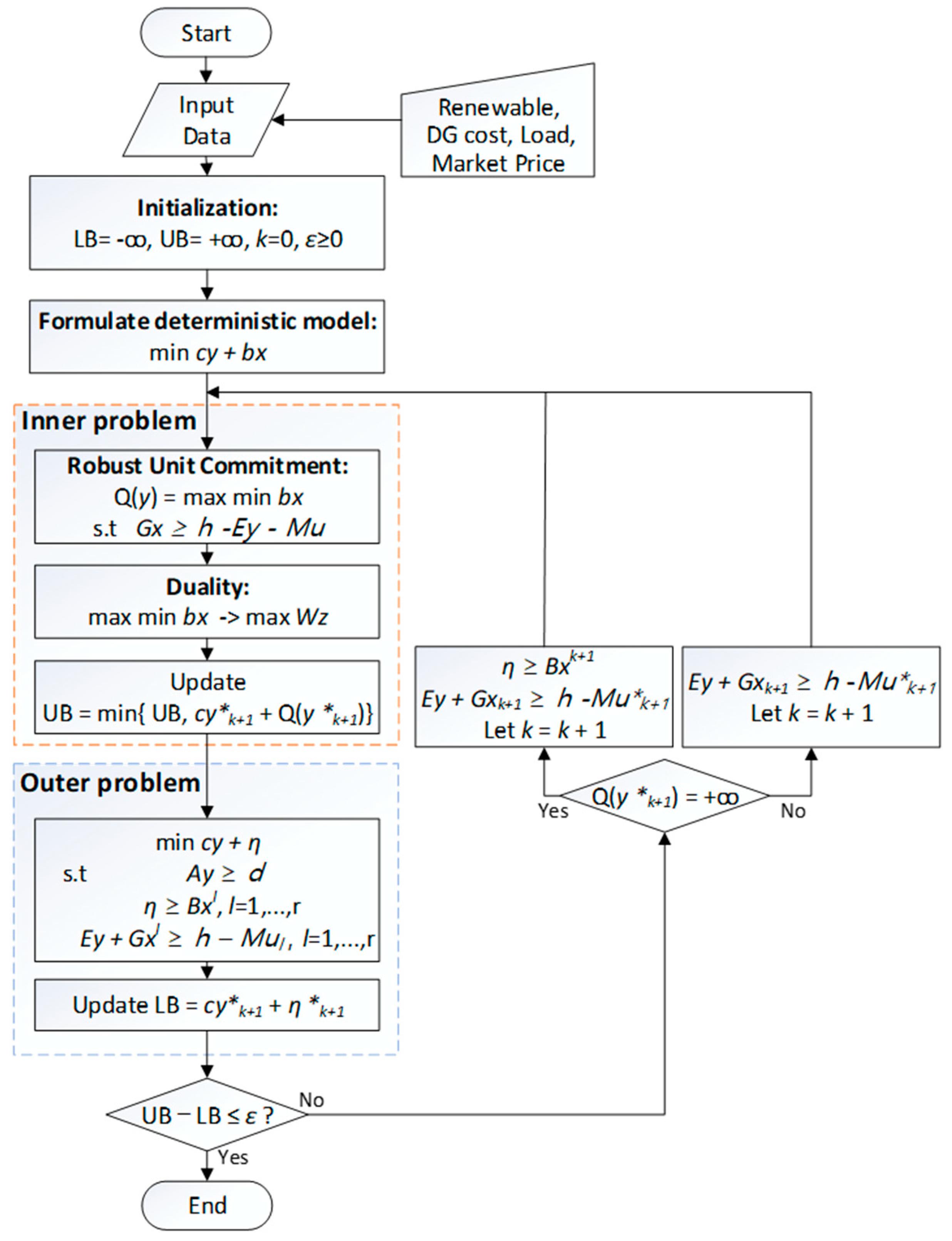 Energies | Free Full-Text | Adaptive Robust Optimization-Based