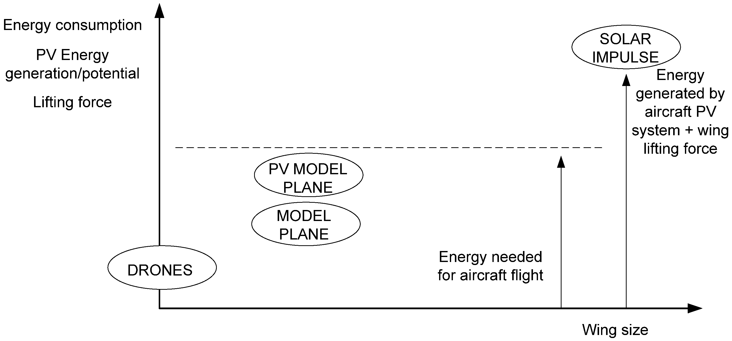 Energies | Free Full-Text | PV System Design and Flight Efficiency