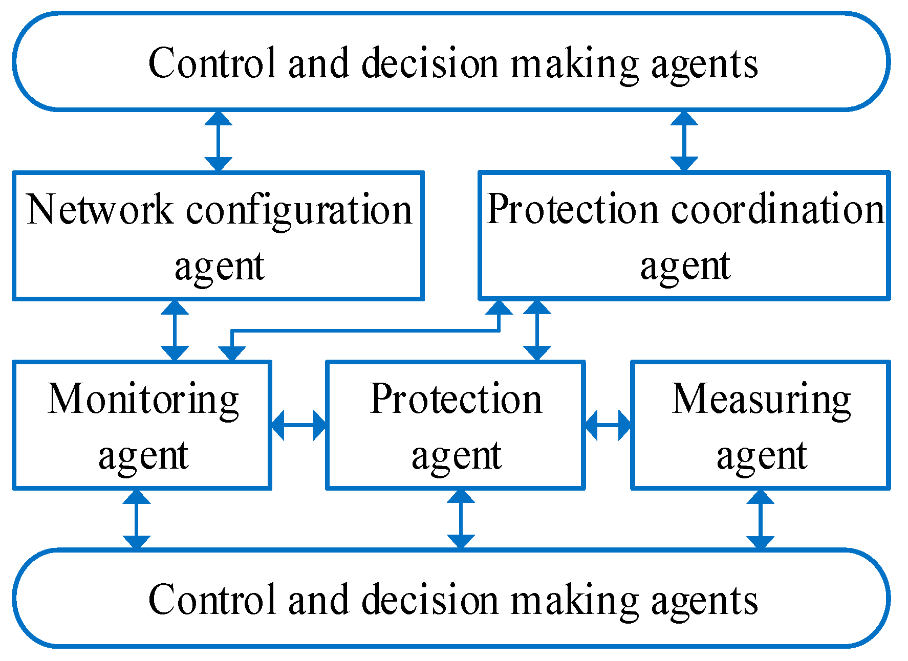 Energies | Free Full-Text | Protection Coordination of