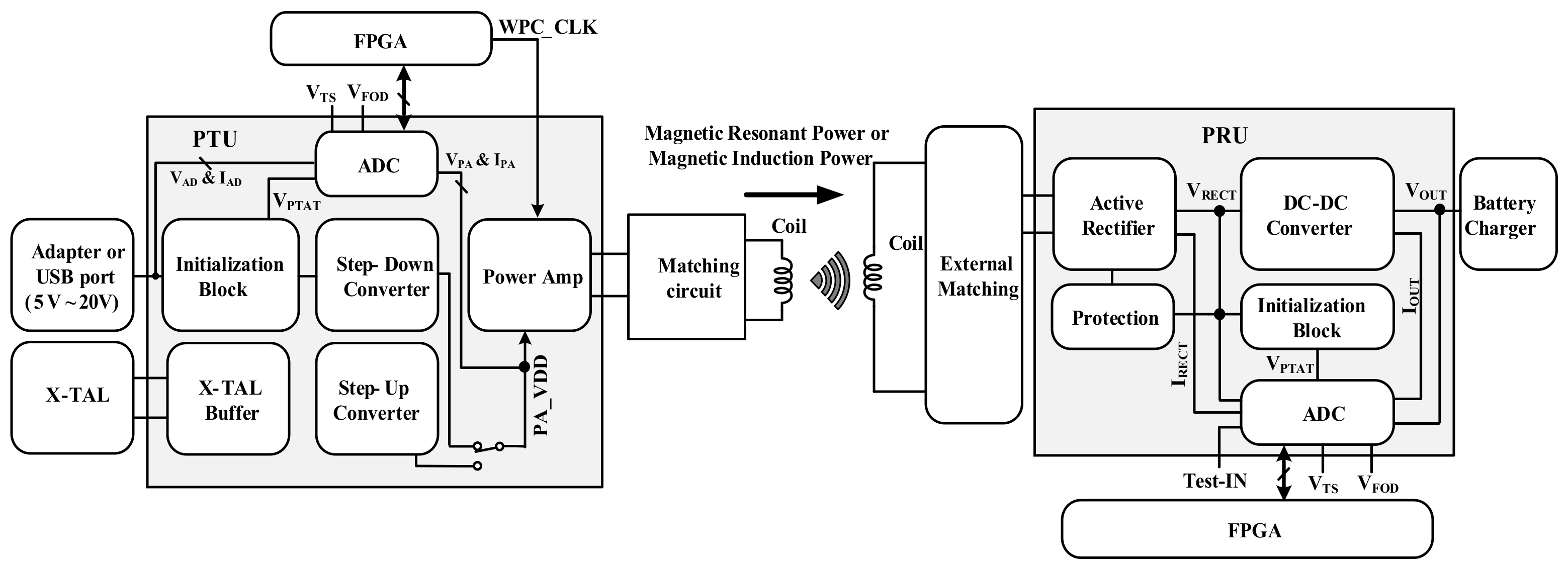 Energies | Free Full-Text | A 10- and 12-Bit Multi-Channel Hybrid