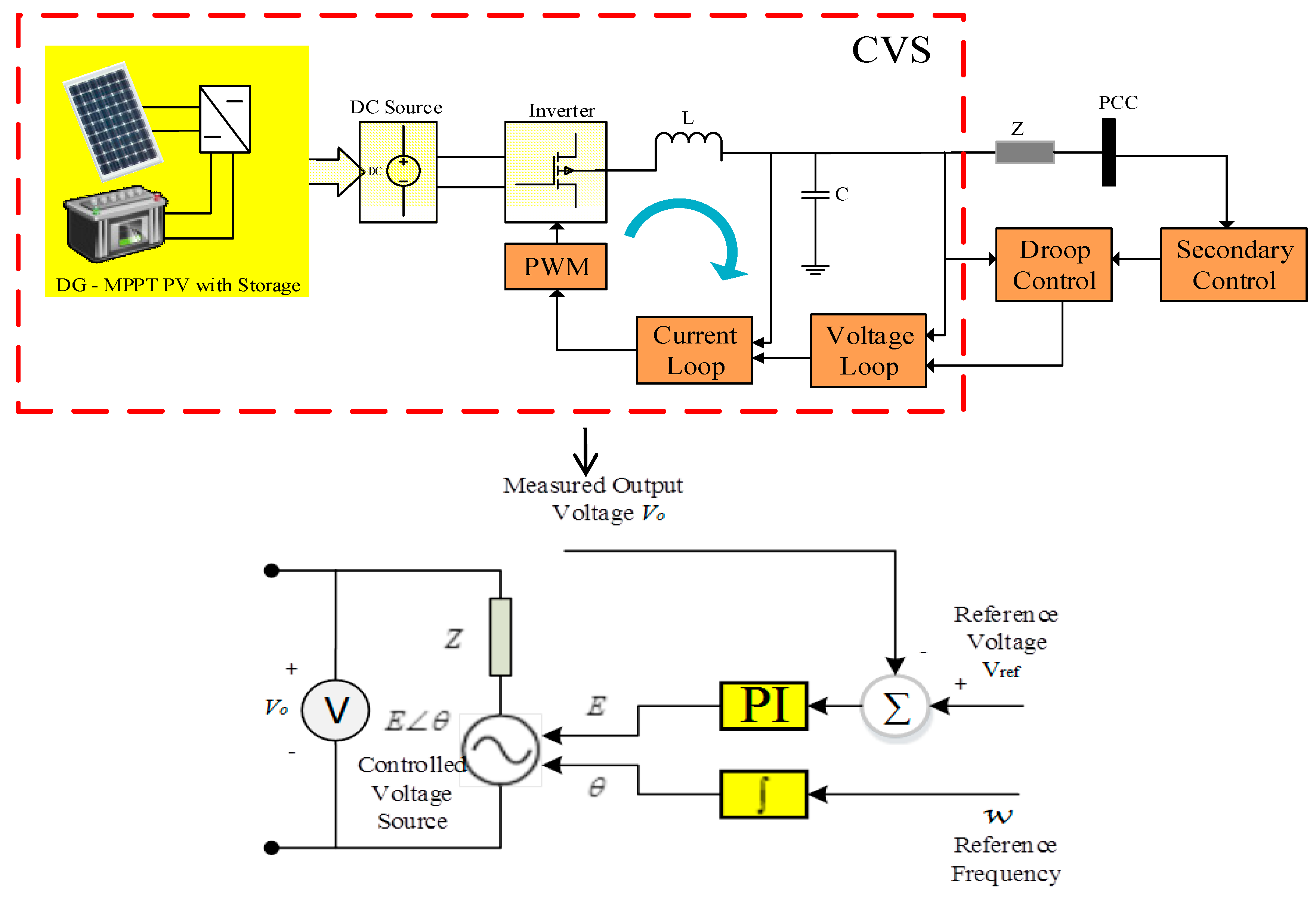 Energies | Free Full-Text | Consensus Control of Distributed Energy