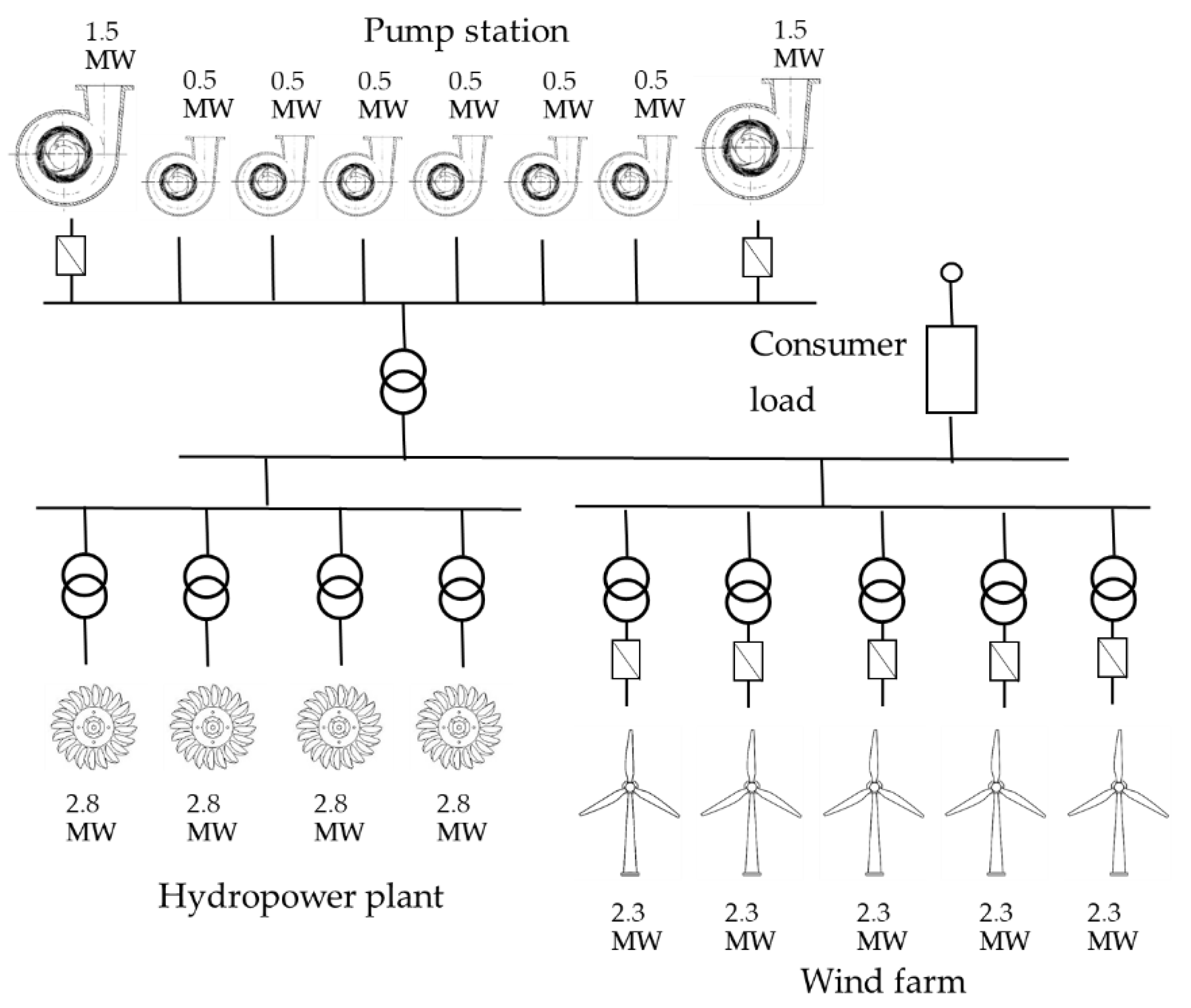 Energies Free Full Text Dual Frequency Regulation In Pumping Hydro Power Plant Layout Diagram 11 02865 G002
