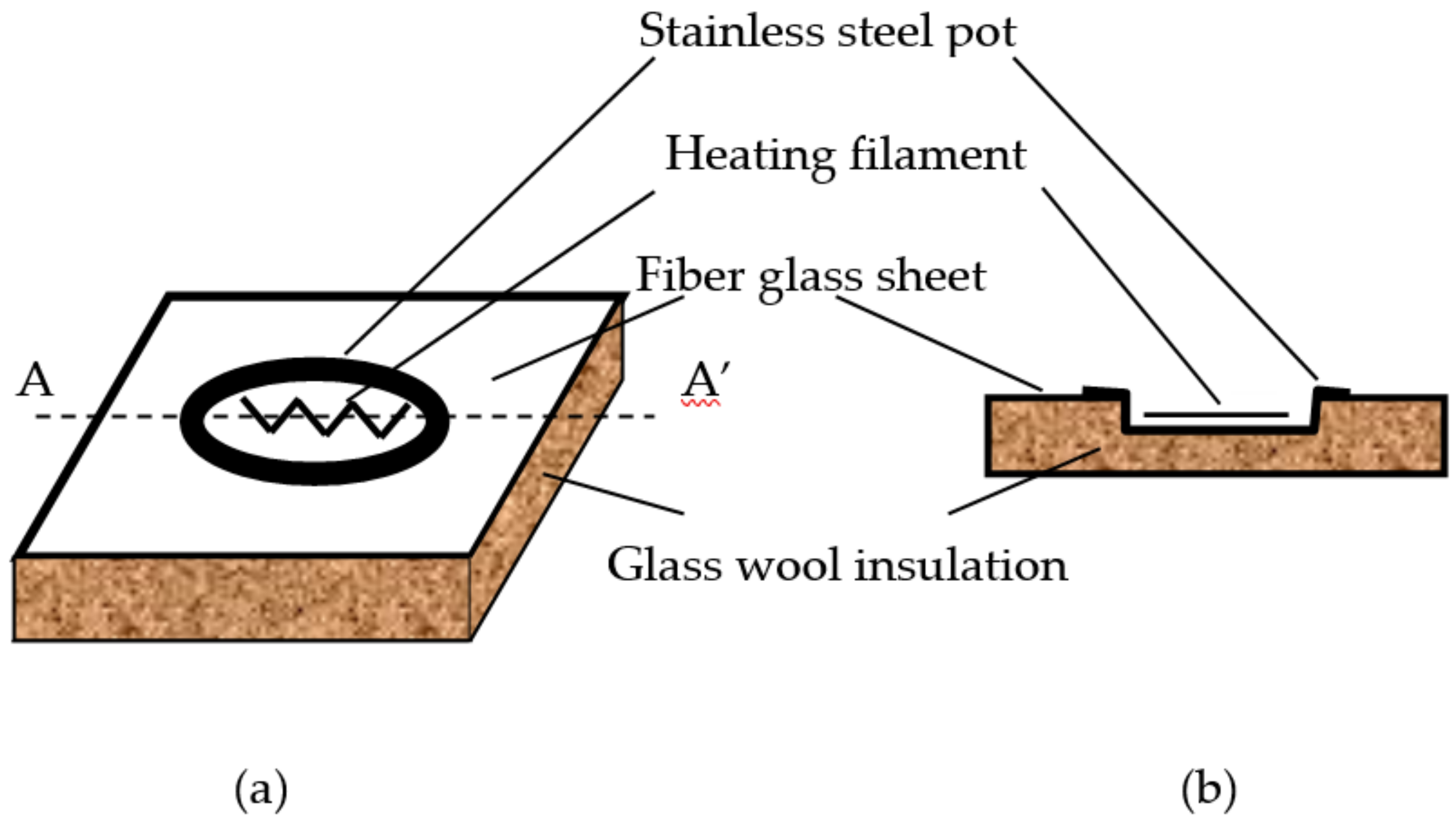 Energies Free Full Text Solar E Cooking A Proposition For Potato Battery Diagram How To Make 11 02933 G002