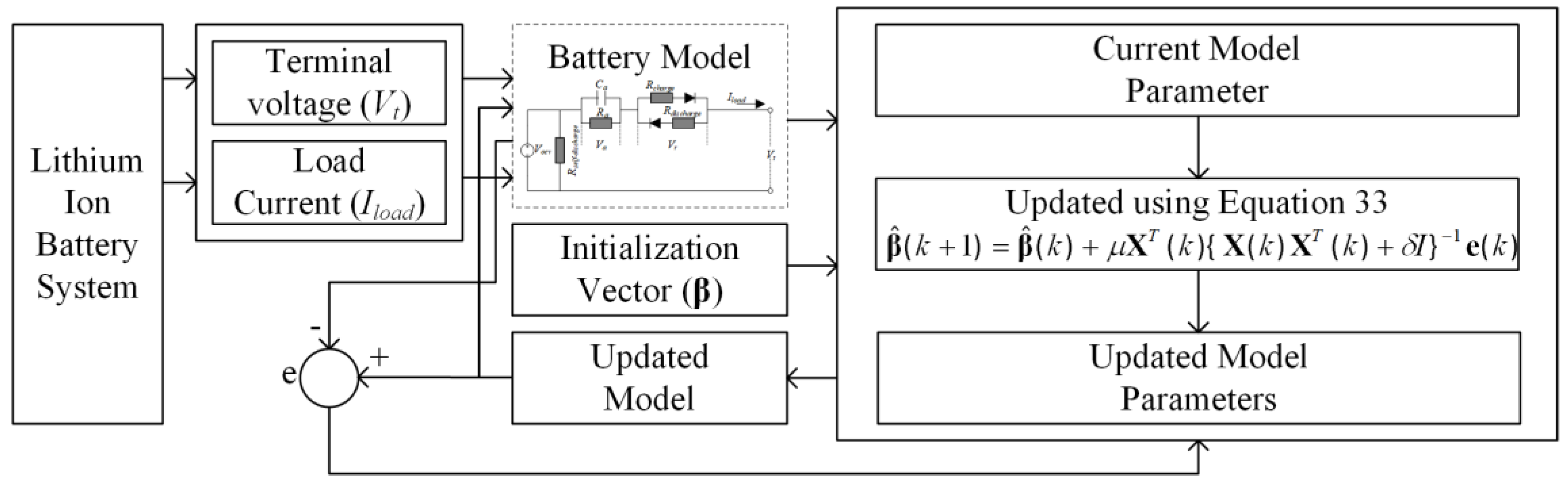 Energies   Free Full-Text   An Online Data-Driven Model
