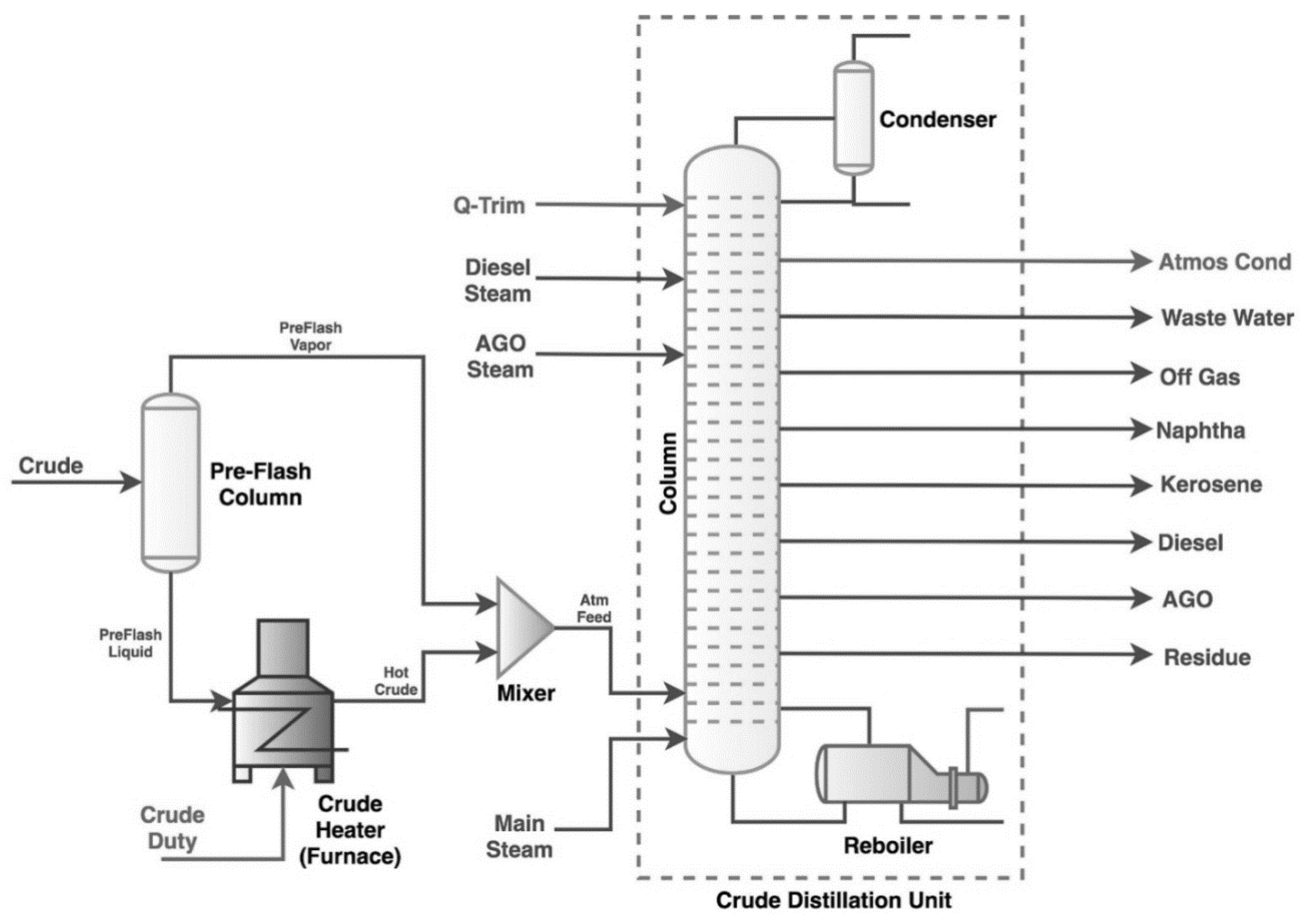 Energies Free Full Text An Artificial Intelligence Method For Process Flow Diagram Html No