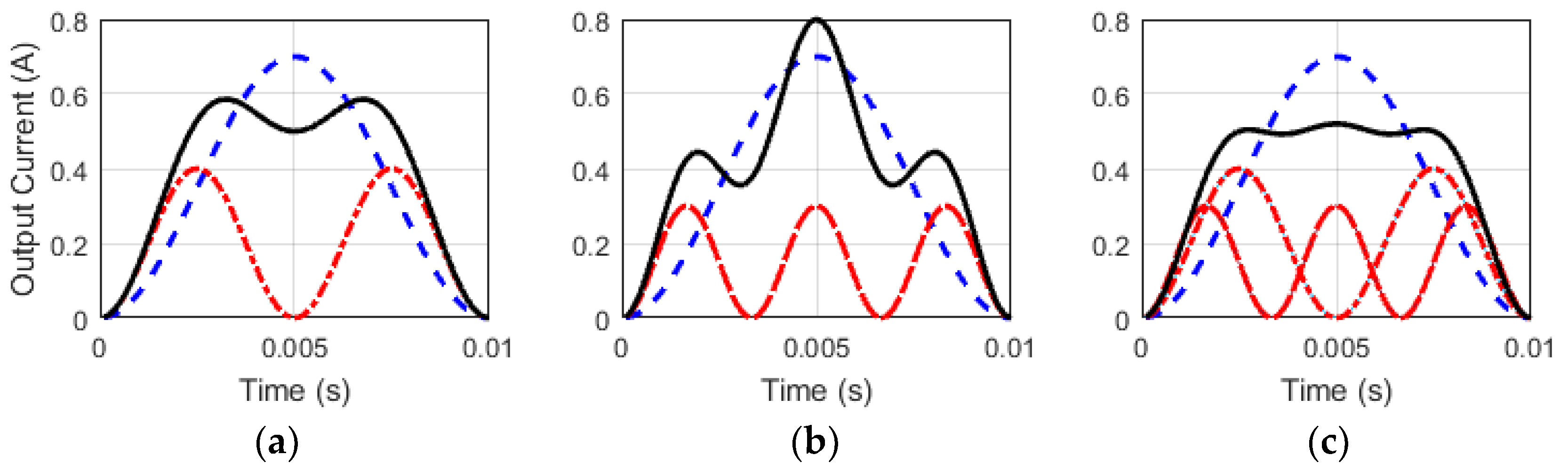 Energies Free Full Text Analysis And Control Of Electrolytic White Led Driver Circuits For Offline Applications Using Standard Pwm 11 03030 G001
