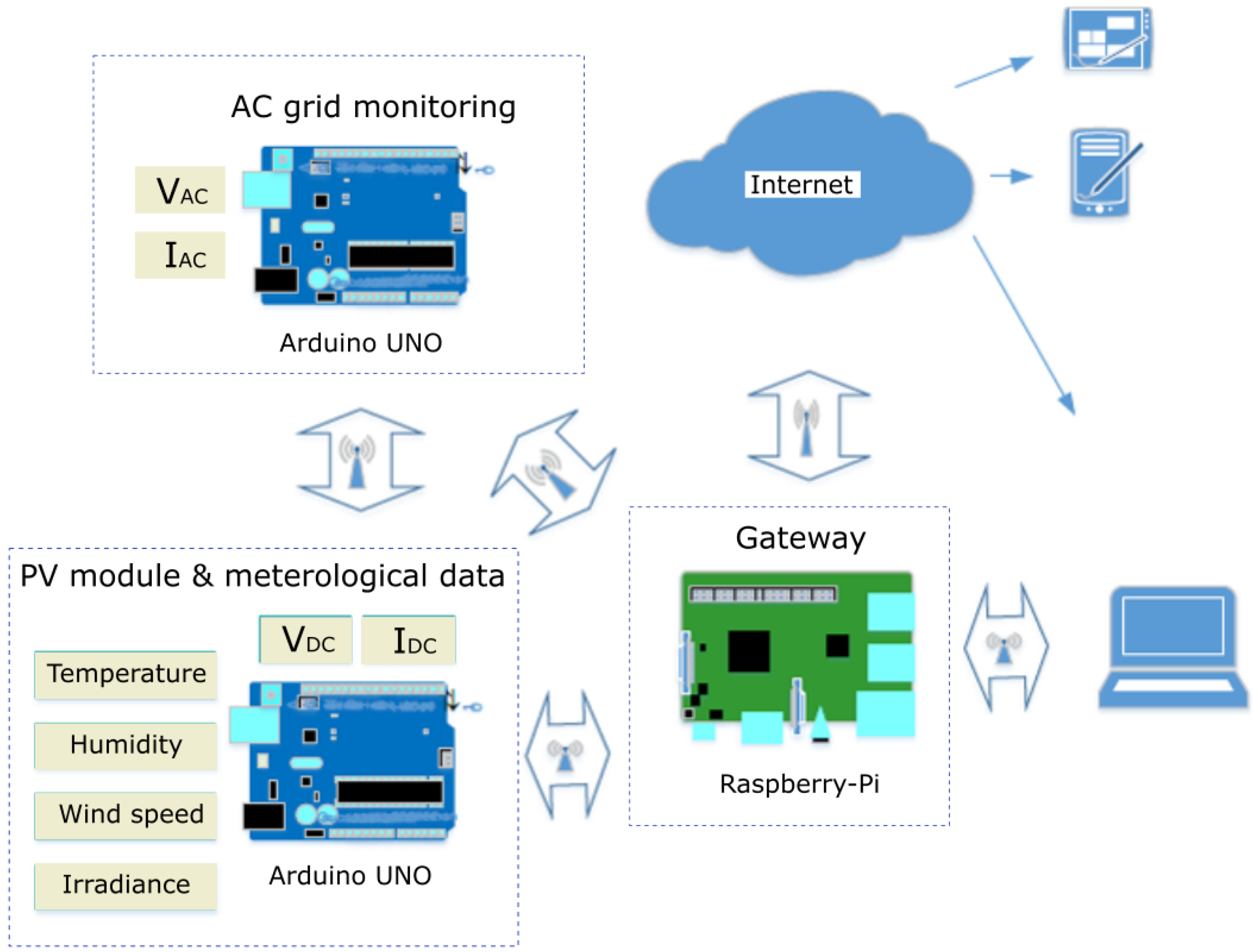 Energies | Free Full-Text | PV Module Monitoring System Based on Low