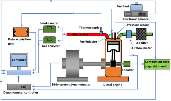 Energies   Topical Collection : Bioenergy and Biofuel