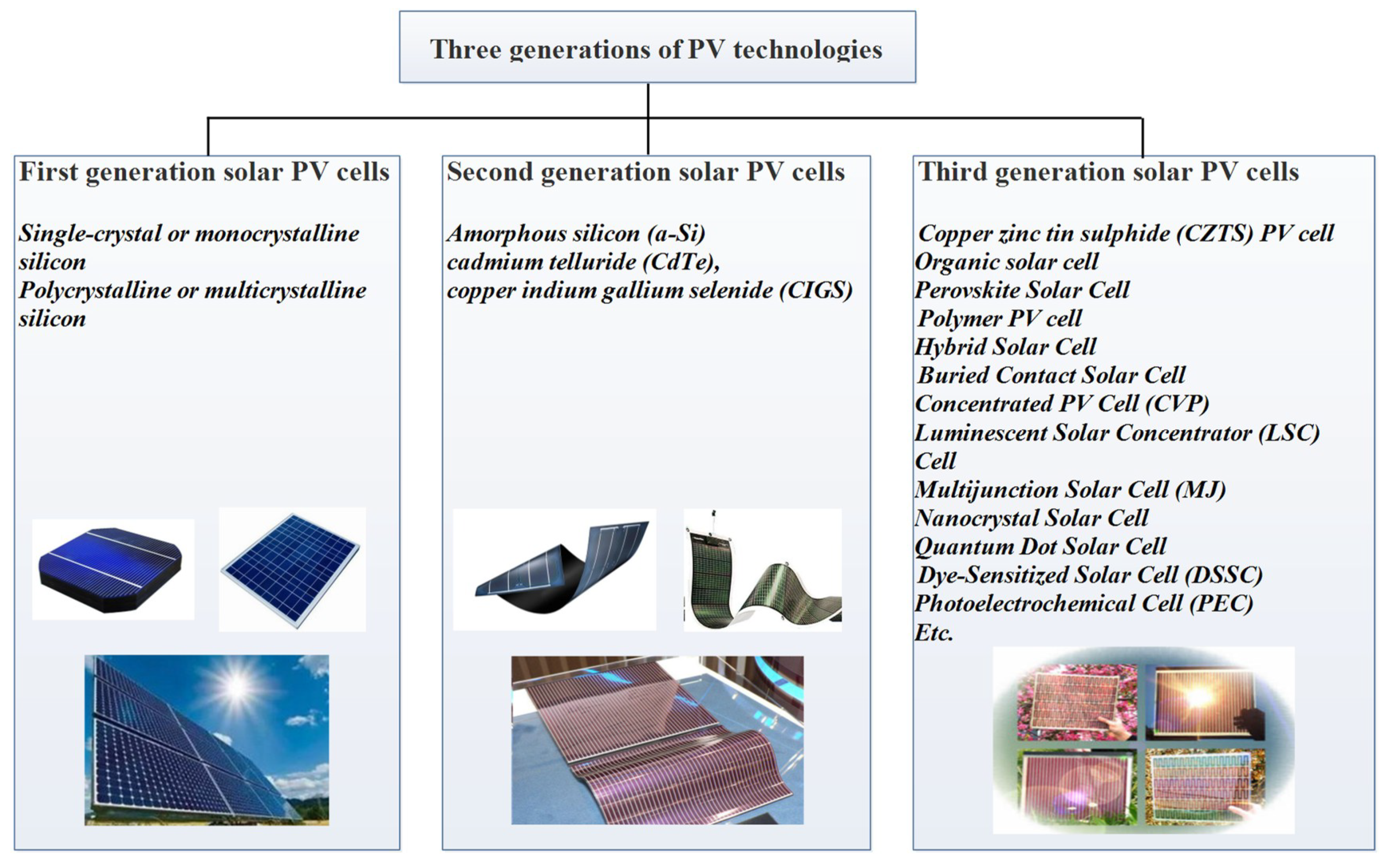 Energies Free Full Text A Review Of The Energy Performance And Electrical Technology Series Connection Solar Panel Parallel No