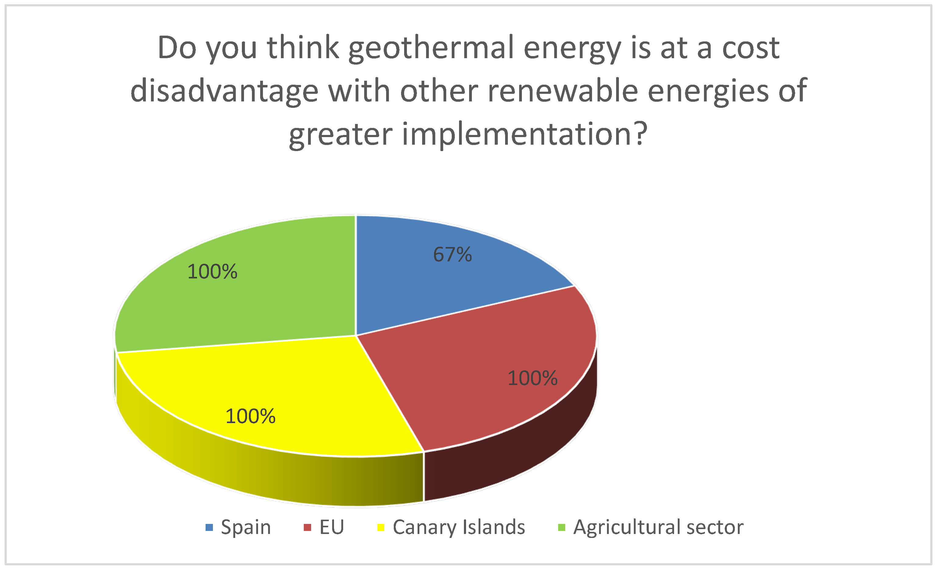 Energies | Free Full-Text | Measures to Remove Geothermal