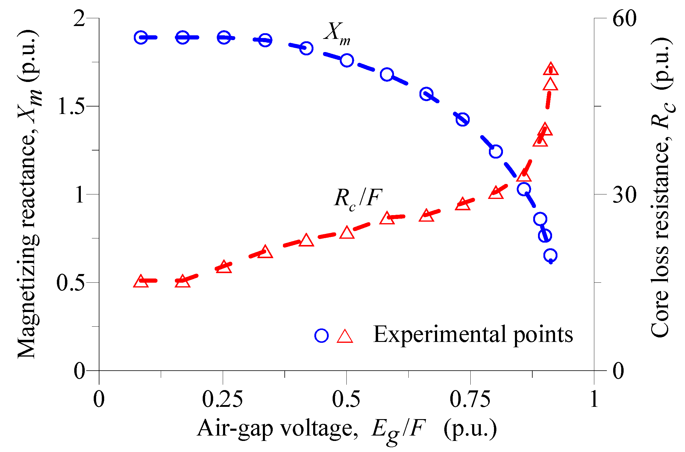 Energies | Free Full-Text | Magnetization-Dependent Core